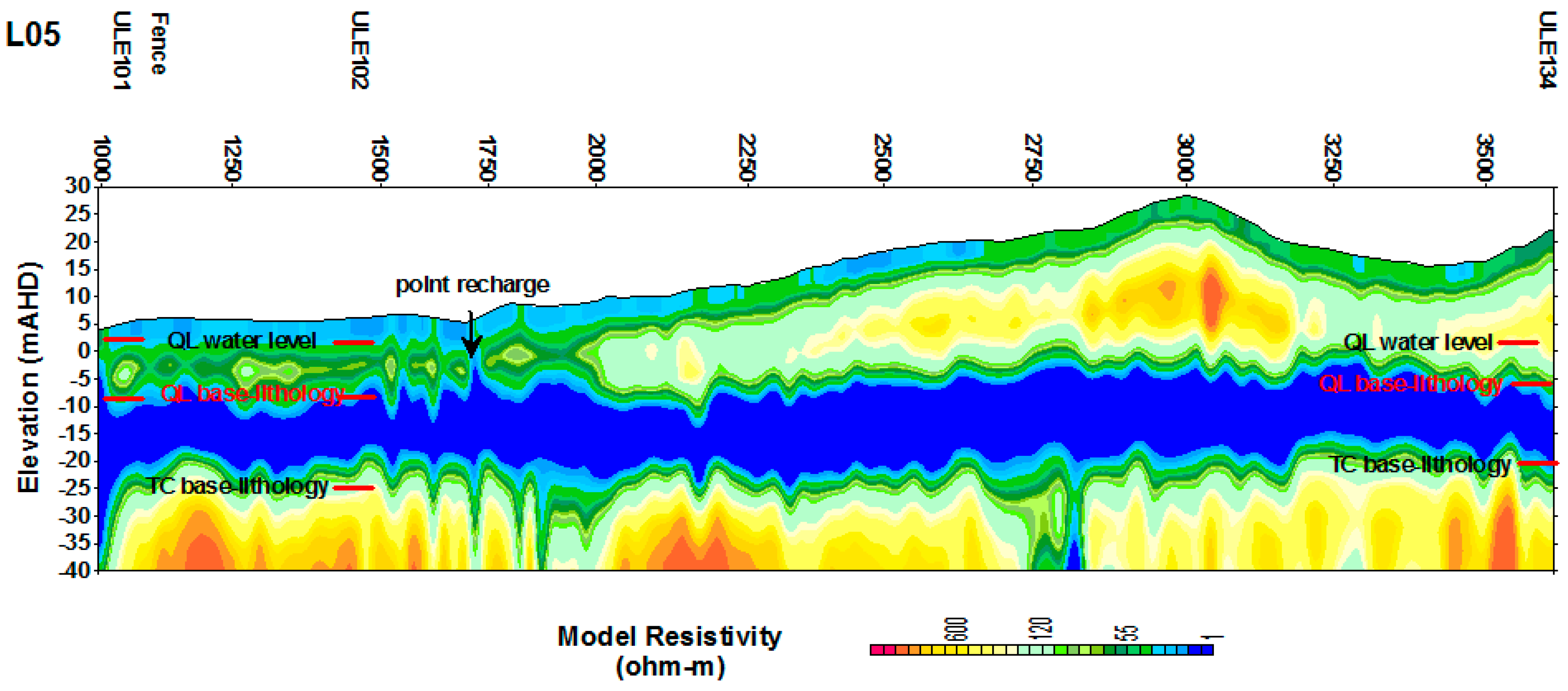 Geosciences Free Full Text Geophysical Input To Improve The Wiring Diagram 2000 National Tropical 08 00226 G012