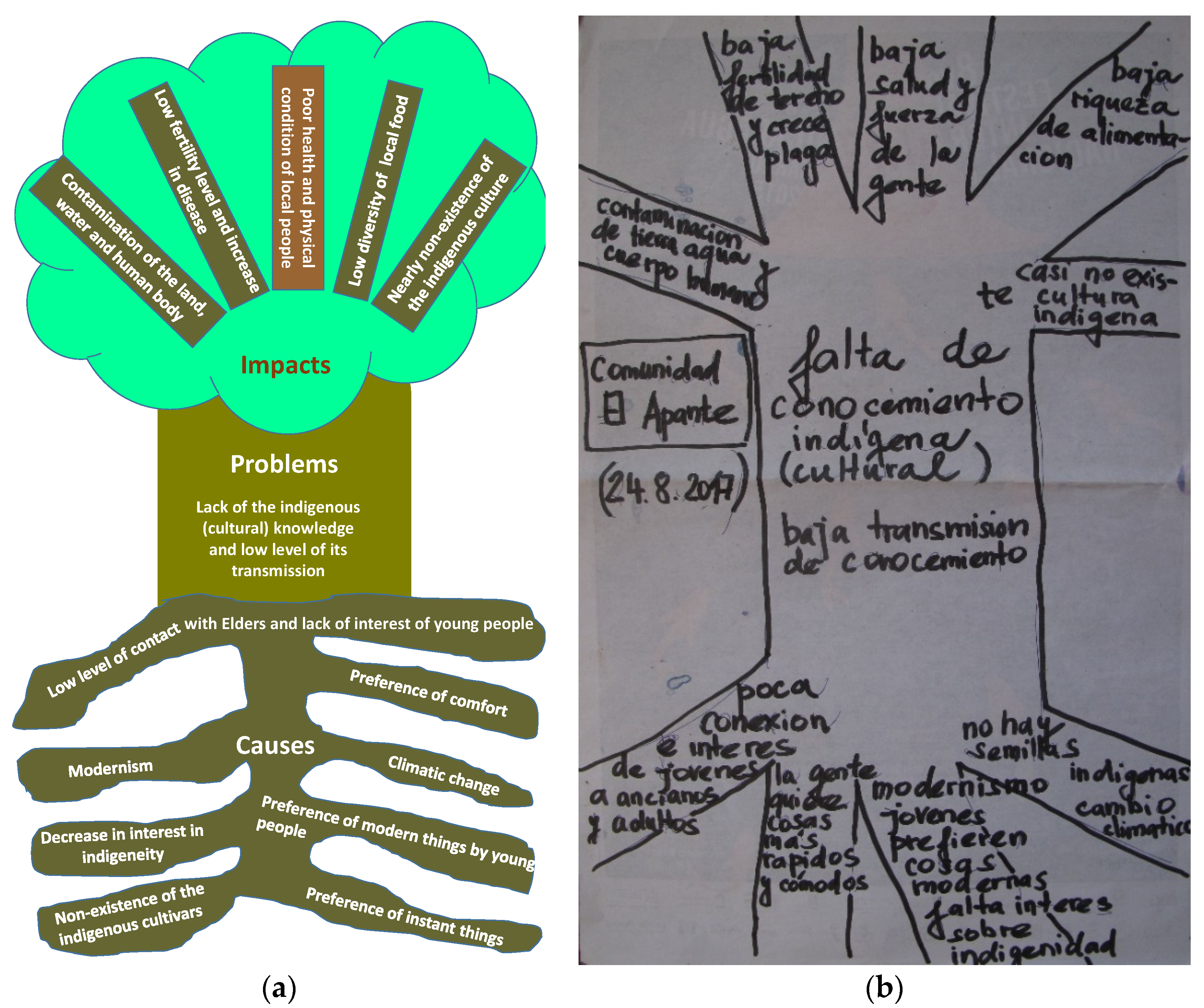 Geosciences Free Full Text Can Indigenous Knowledge Contribute