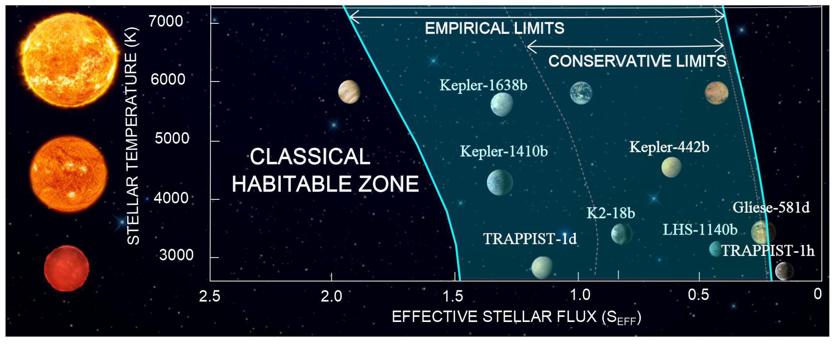 Geosciences | Free Full-Text | A More Comprehensive Habitable Zone