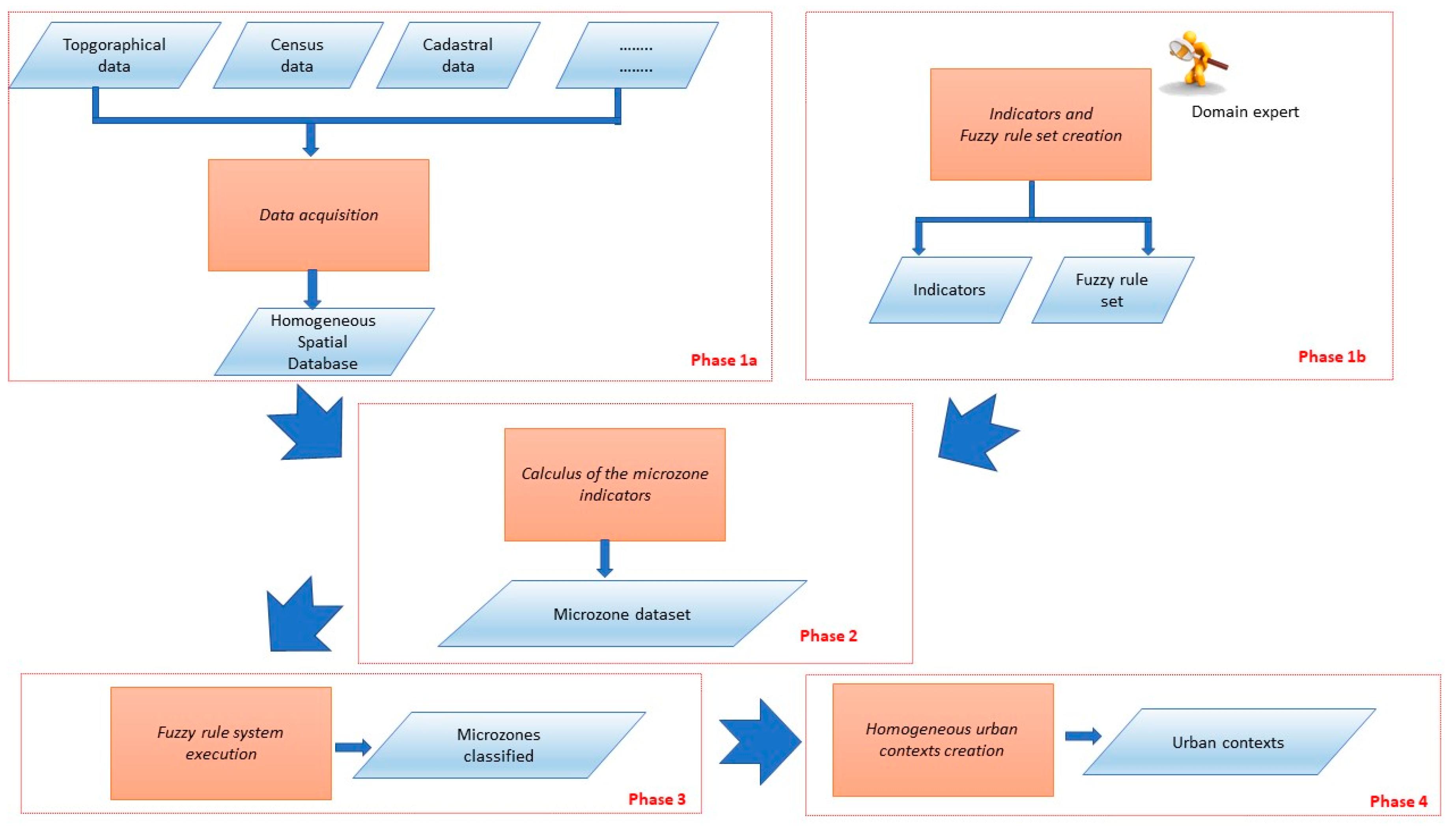 Geosciences | Free Full-Text | A New Geospatial Model