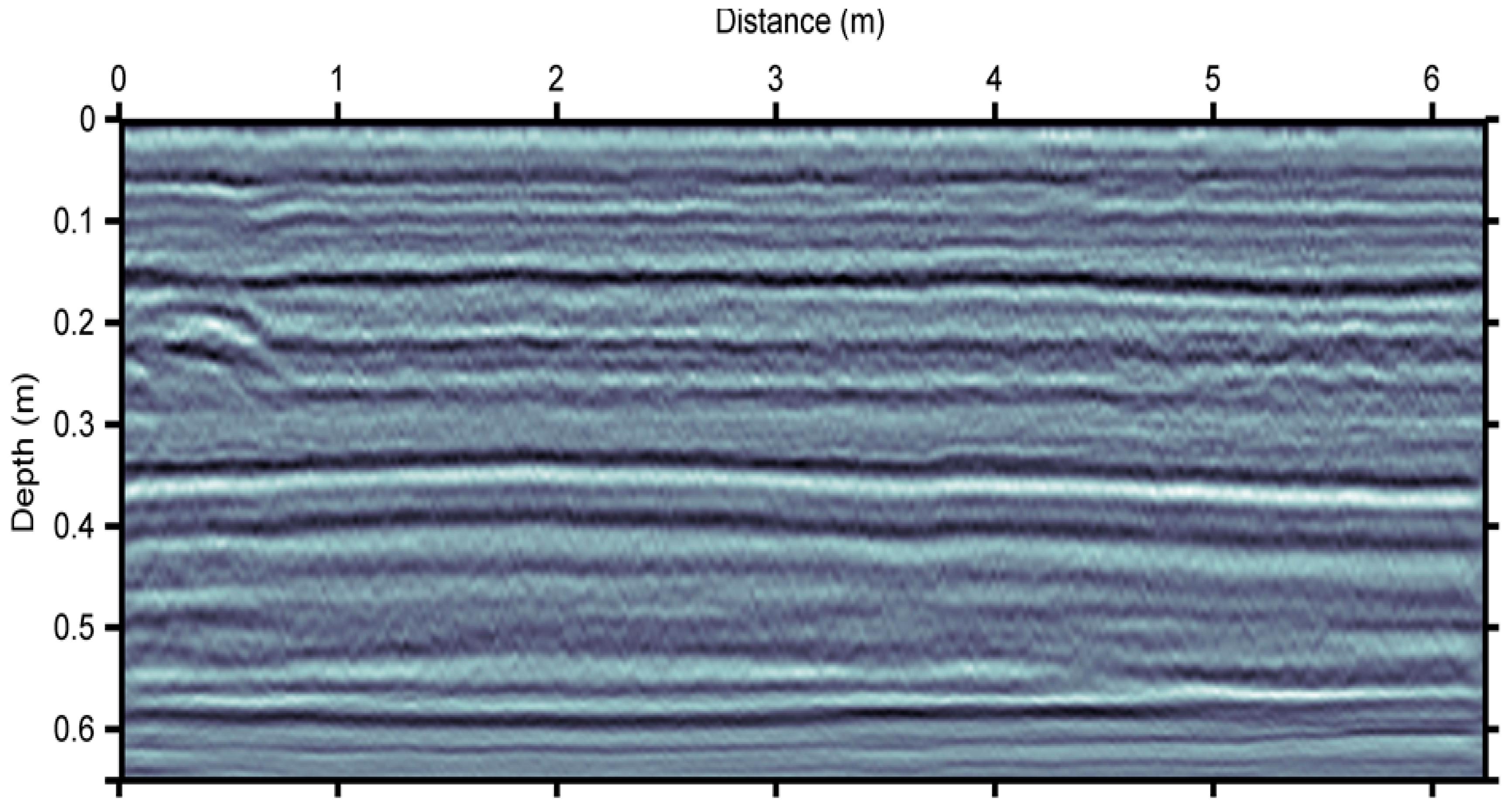 Geosciences | Free Full-Text | Signal Processing of GPR Data