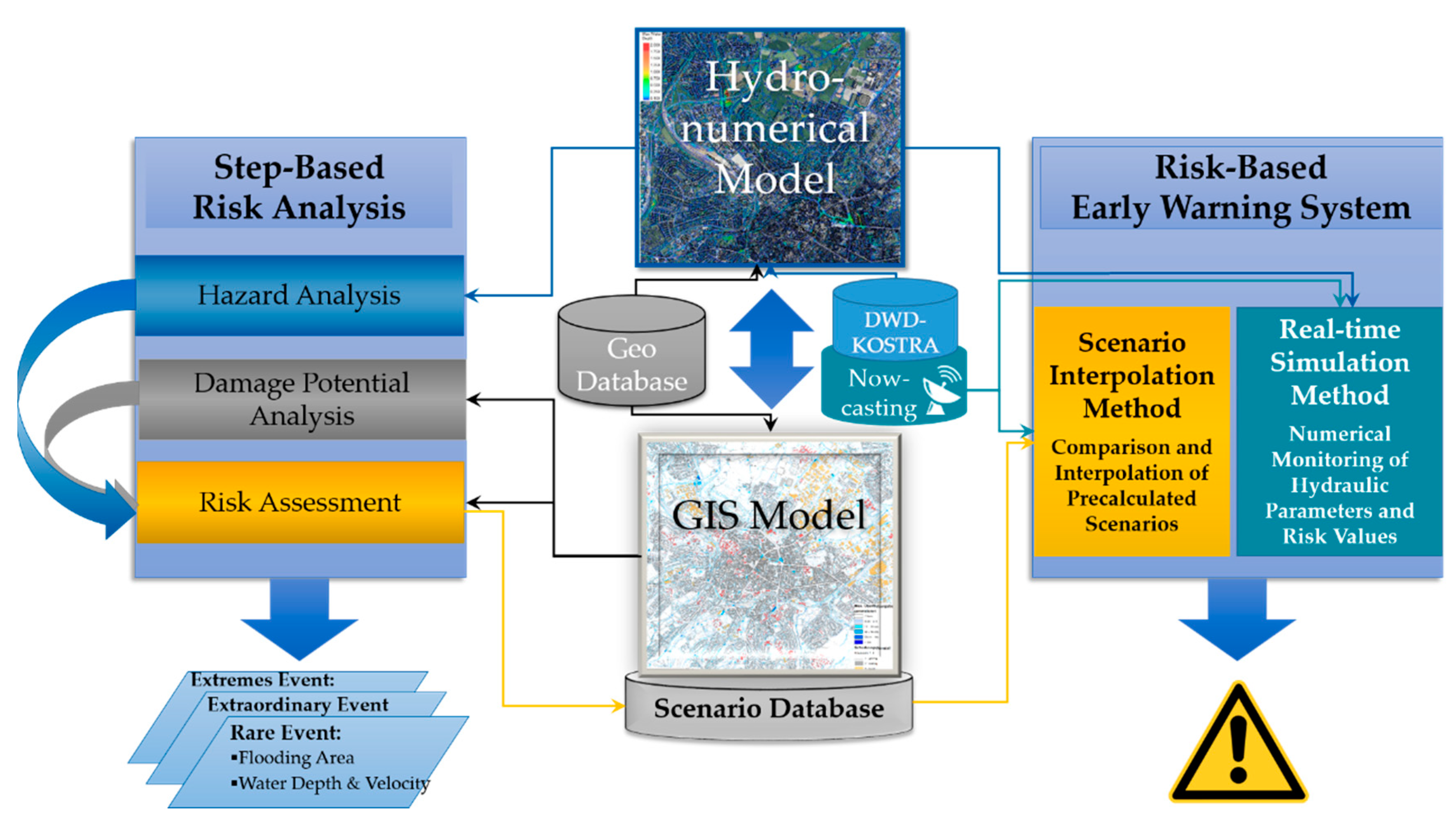 Geosciences Free Full Text Risk Based Early Warning System For Pluvial Flash Floods Approaches And Foundations