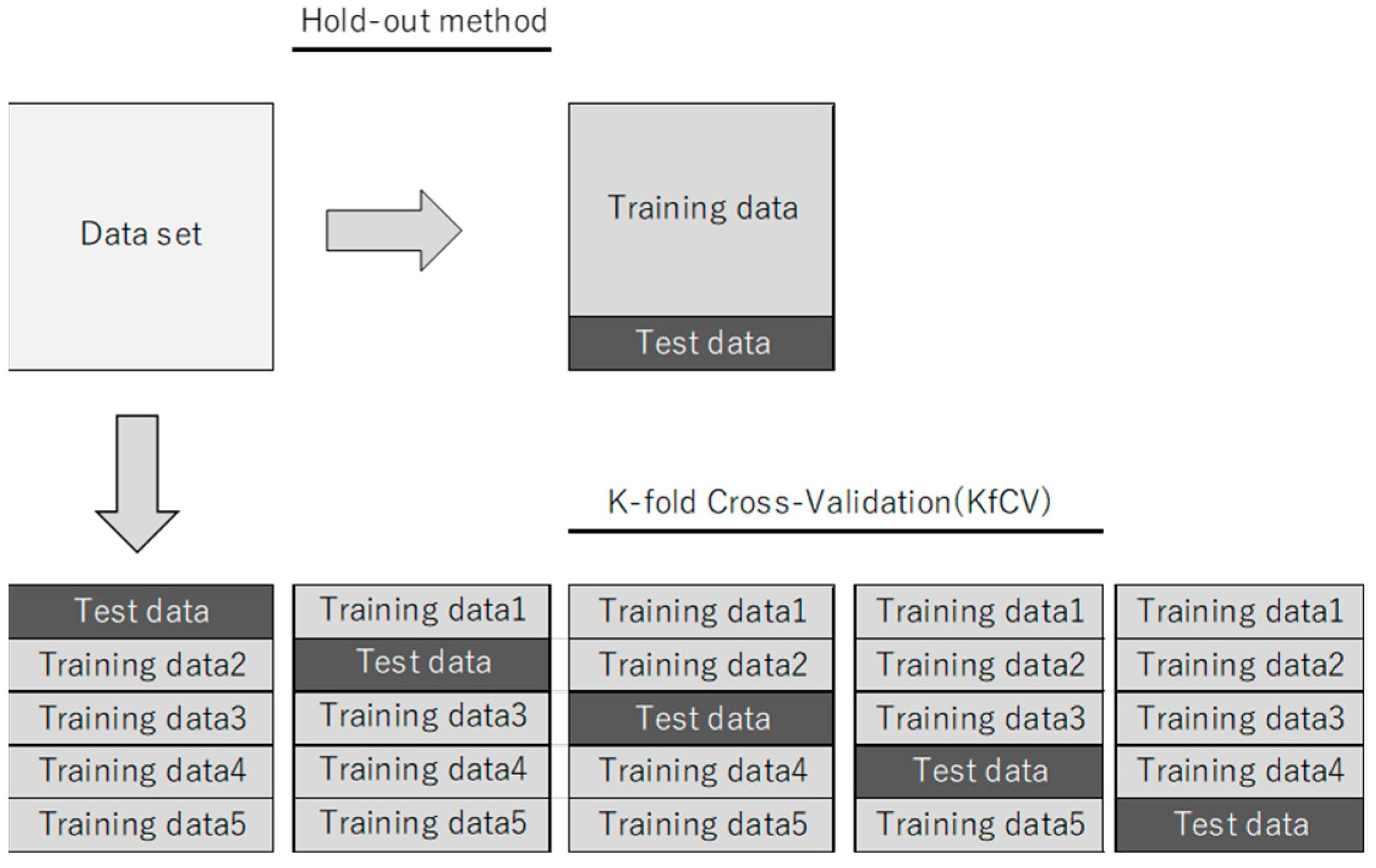 K Fold Cross Validation Algorithm