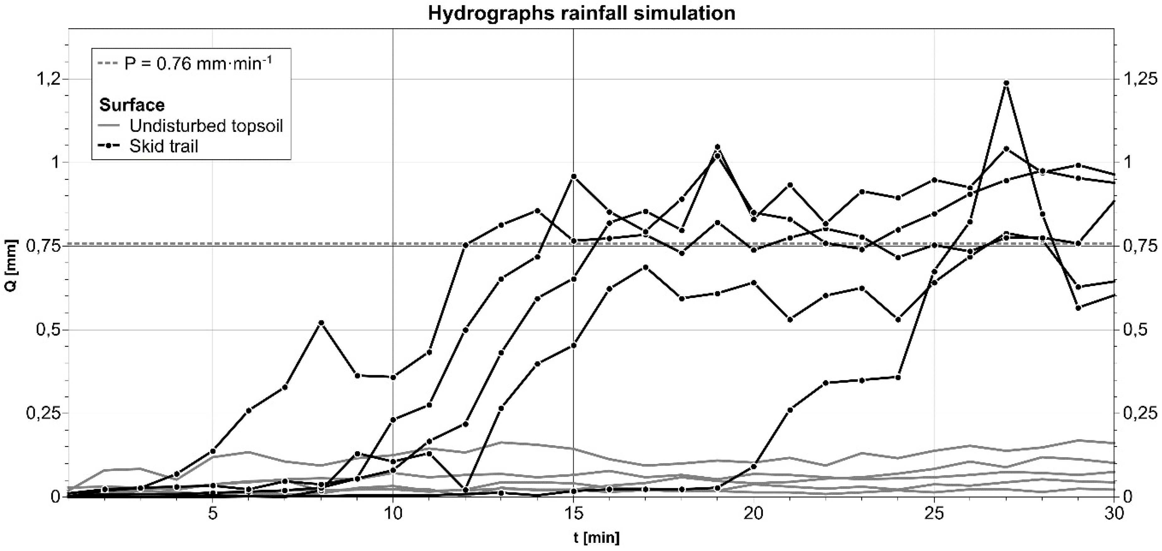 Geosciences | Free Full-Text | The Influence of Soil Compaction on