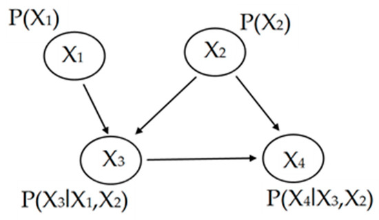 Geosciences | Free Full-Text | The Idea of Using Bayesian Networks