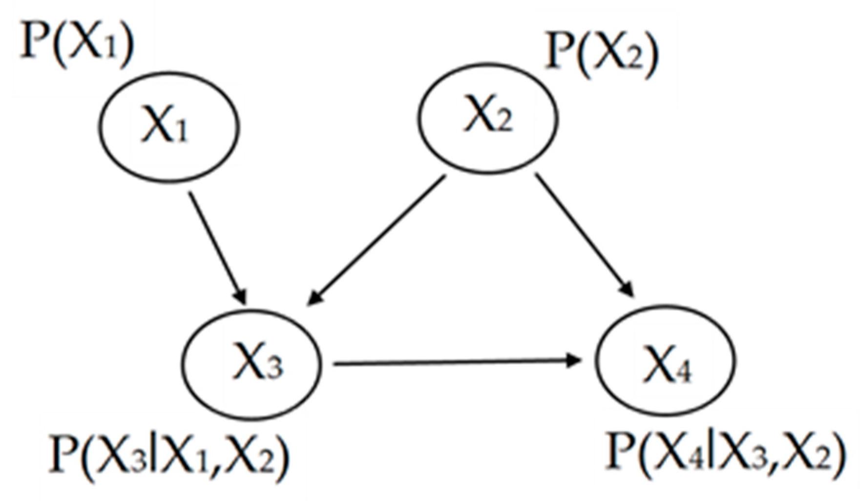 Geosciences | Free Full-Text | The Idea of Using Bayesian
