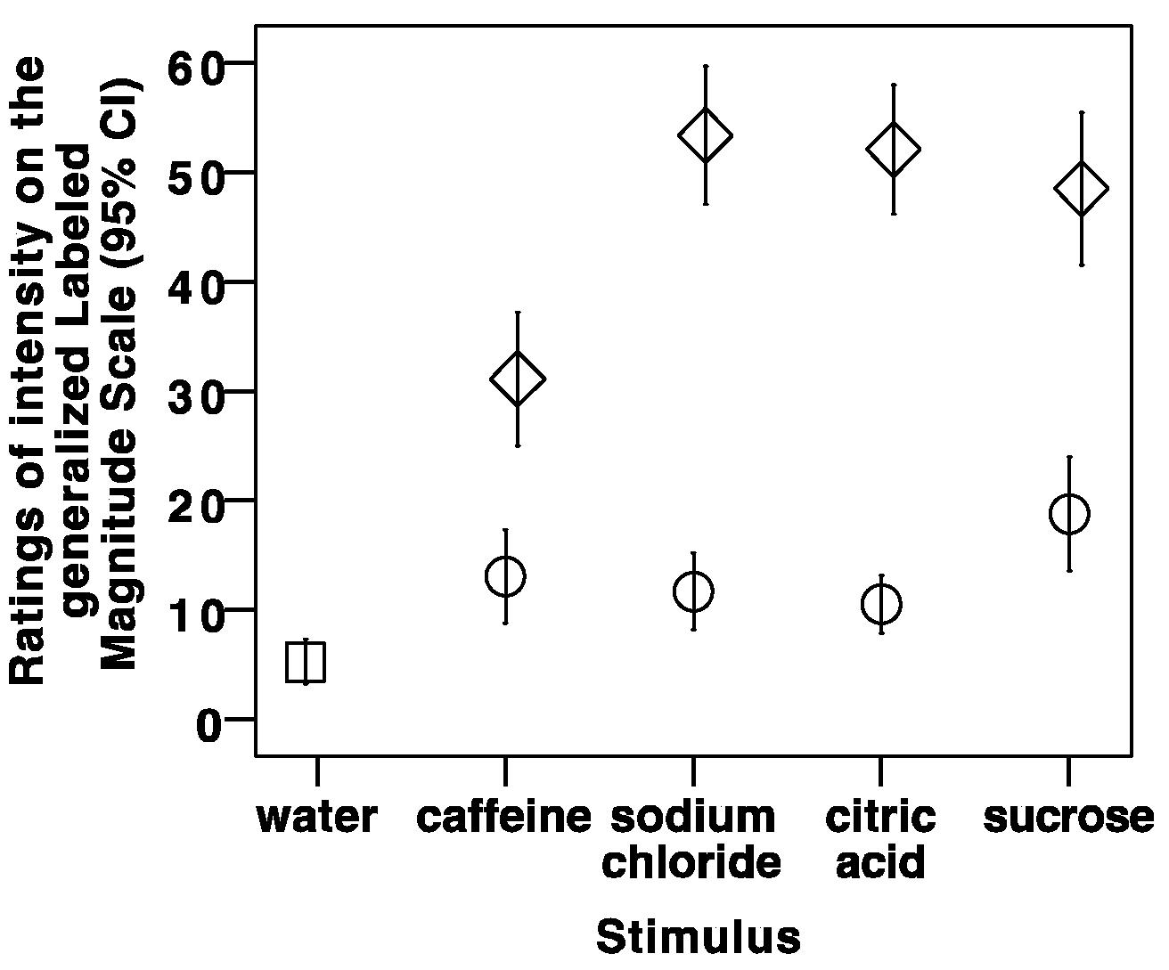 Geriatrics Free Full Text Taste Perception And Water Swallow Salt Taster Circuit Diagram 03 00083 G001