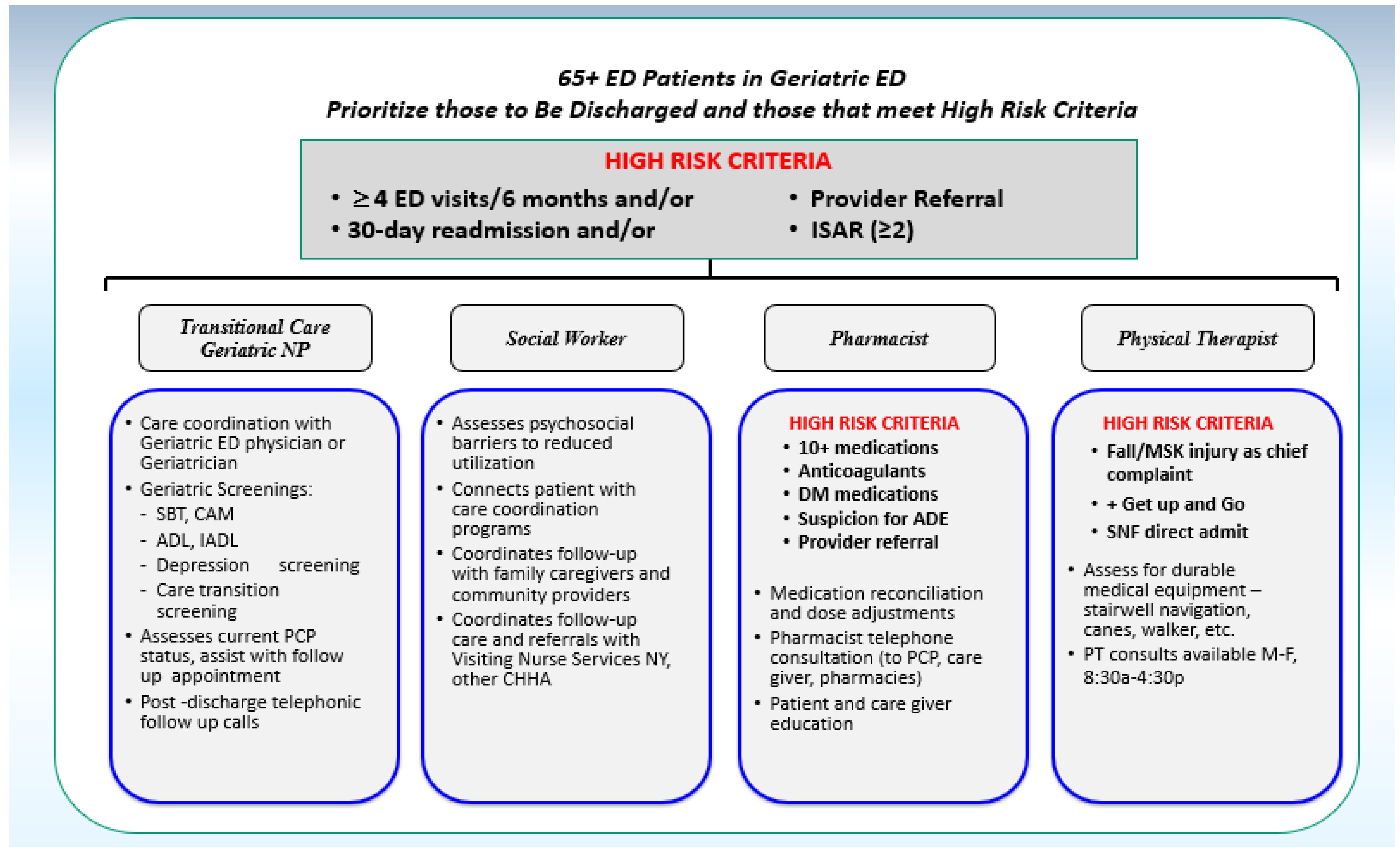 Geriatrics | Free Full-Text | ACE Model for Older Adults in