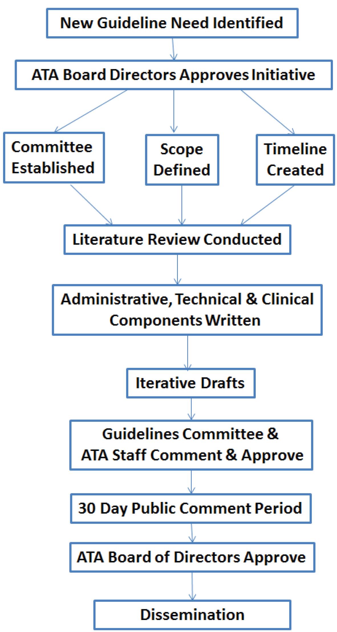 manuscript for research paper lines