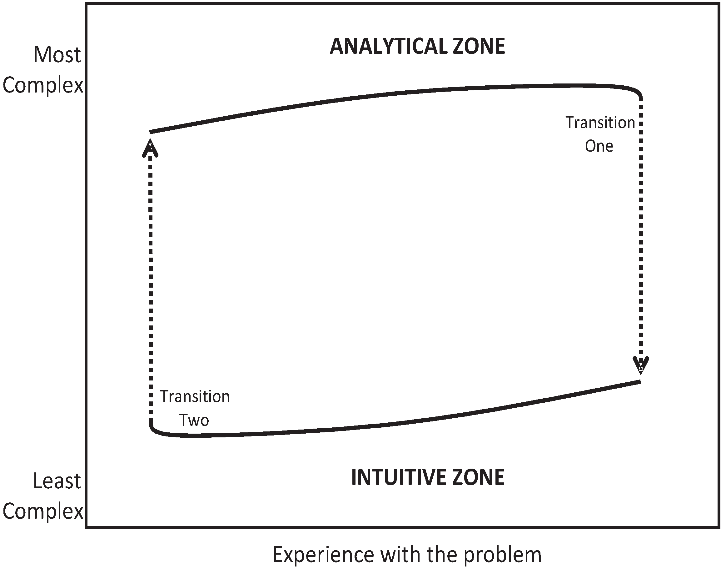 what is analytical experience