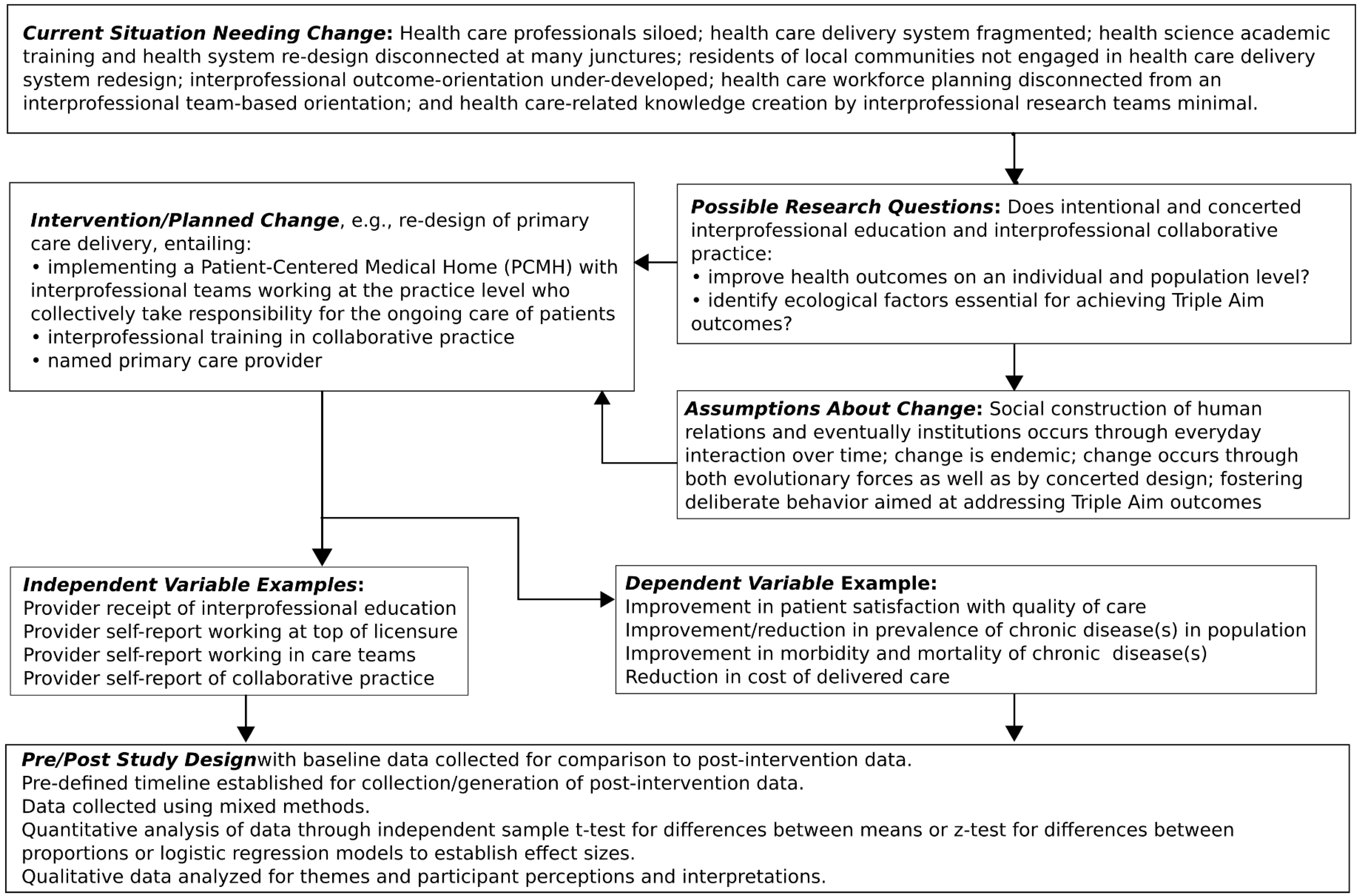 Healthcare | Free Full-Text | Creating the Evidence through