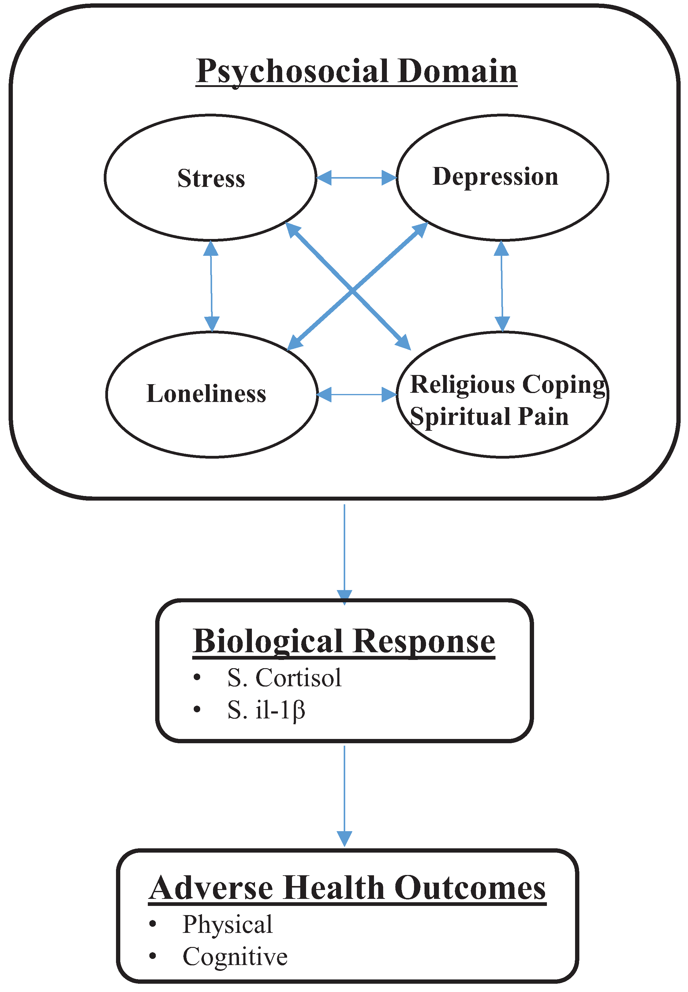 Wiring Diagram 1997 Mako 243 Electricity Basics 101 1978 Mercruiser Healthcare Free Full Text Spiritual Pain In Meals On Wheels Rh Mdpi Com Trim Sender