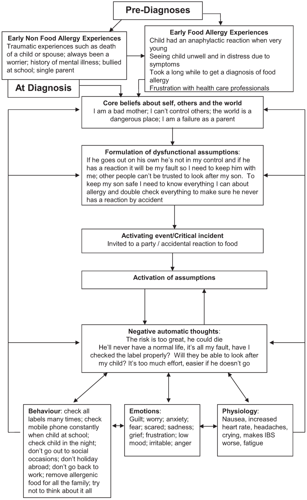 Healthcare | Free Full-Text | Effectiveness of Cognitive Behaviour