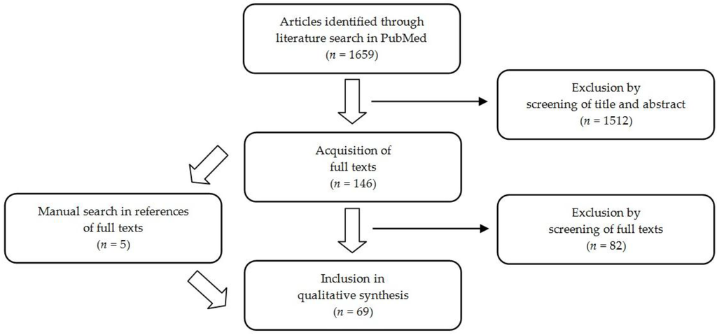 Healthcare free full text barriers and strategies in guideline healthcare free full text barriers and strategies in guideline implementationa scoping review html ccuart Choice Image