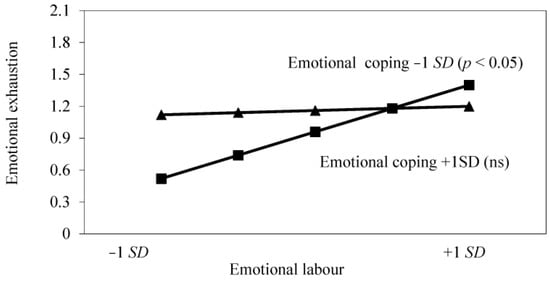 Healthcare Free Full Text Emotional Labour And Wellbeing What