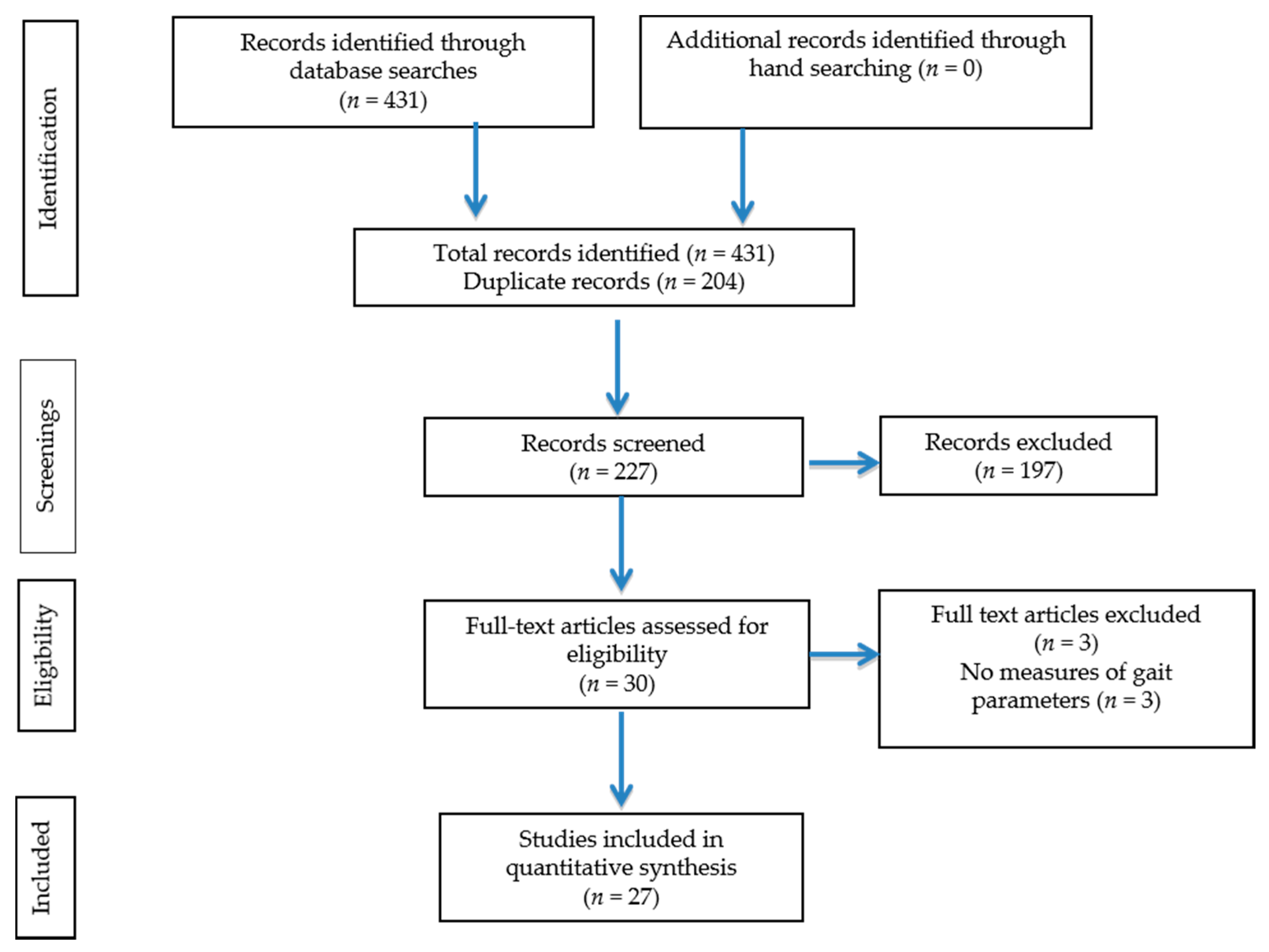 effect of exercise on depression literature review Review article exercise for depression in older adults: a meta-analysis of randomized controlled trials adjusting for publication bias  found that publication bias resulted in overstatement of effect sizes (ess)10 in the literature on exercise for depression.