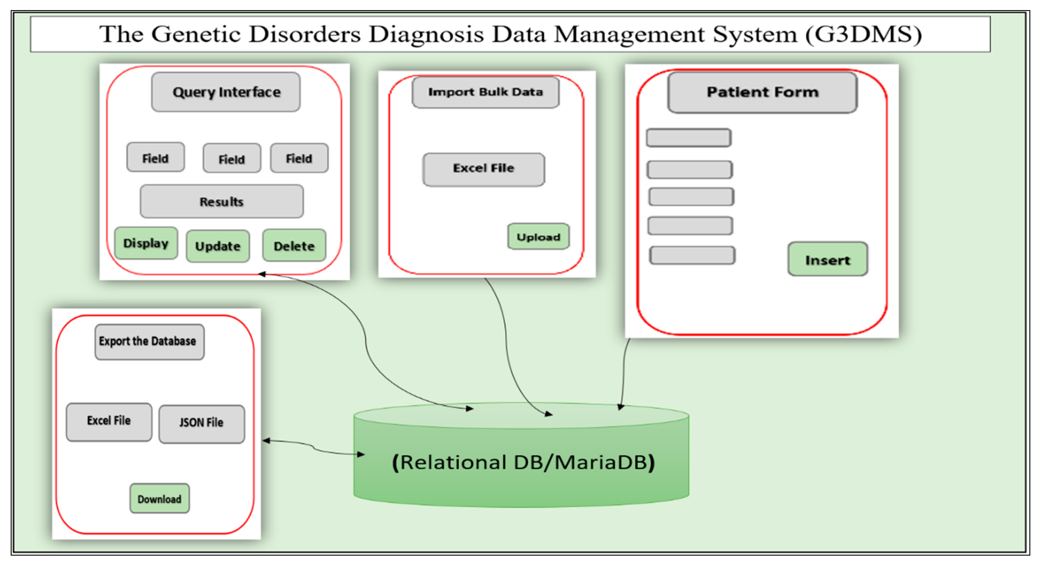 Healthcare Free Full Text G3dms Design And Implementation Of A Data Management System For The Diagnosis Of Genetic Disorders Html