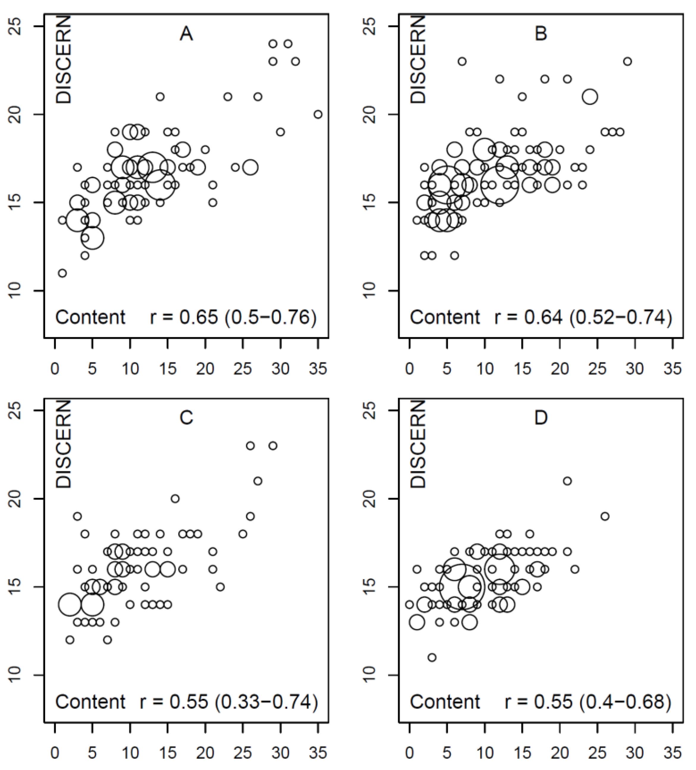 Good vs evil research paper