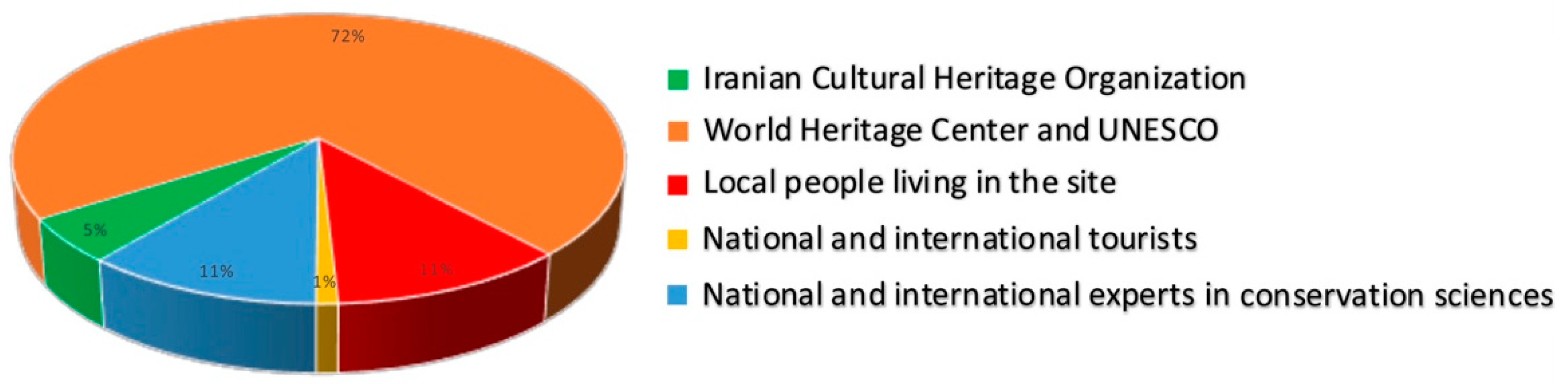Heritage | Free Full-Text | Assessment of Local People