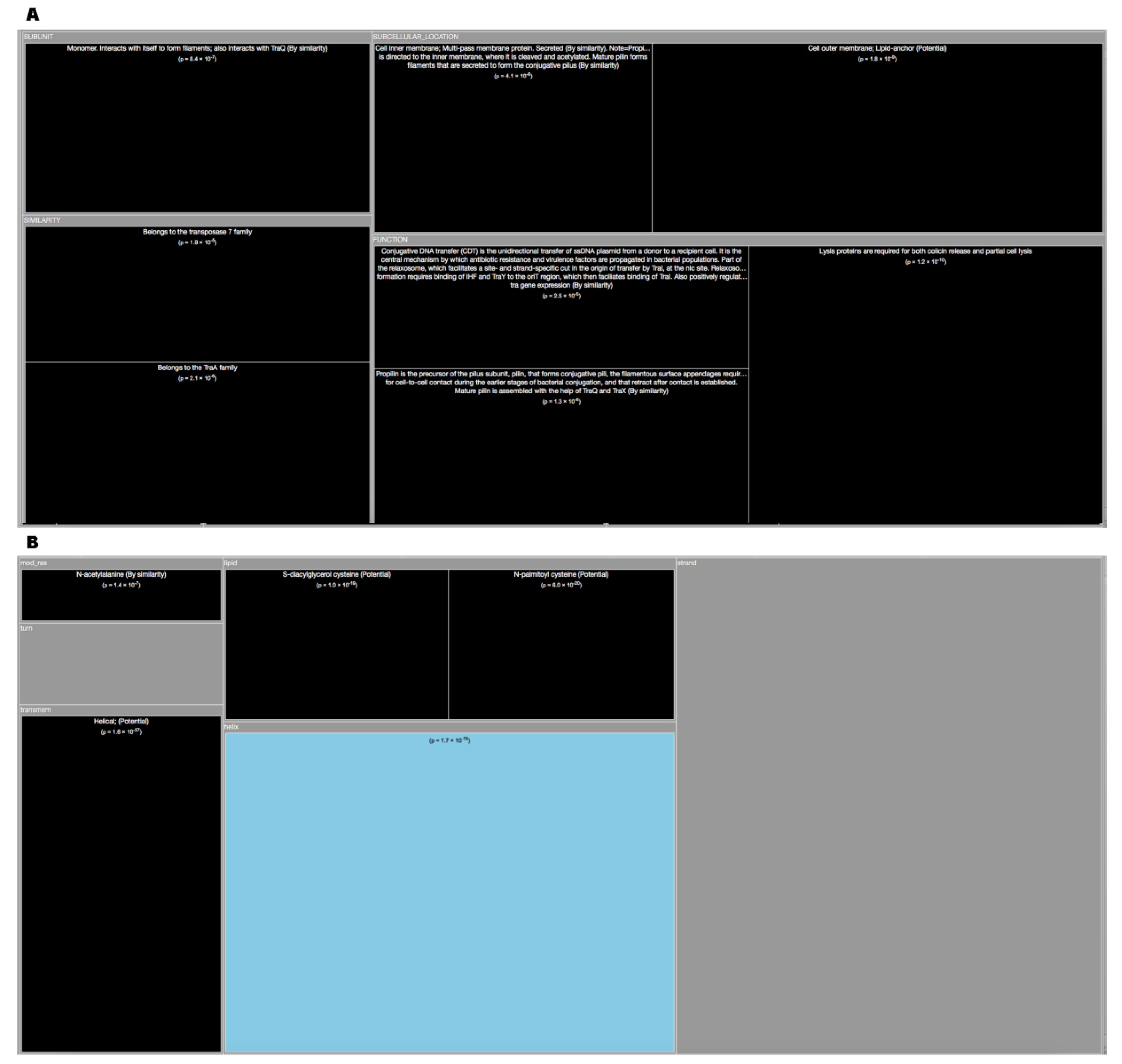 High-Throughput | Free Full-Text | Dark Proteome Database