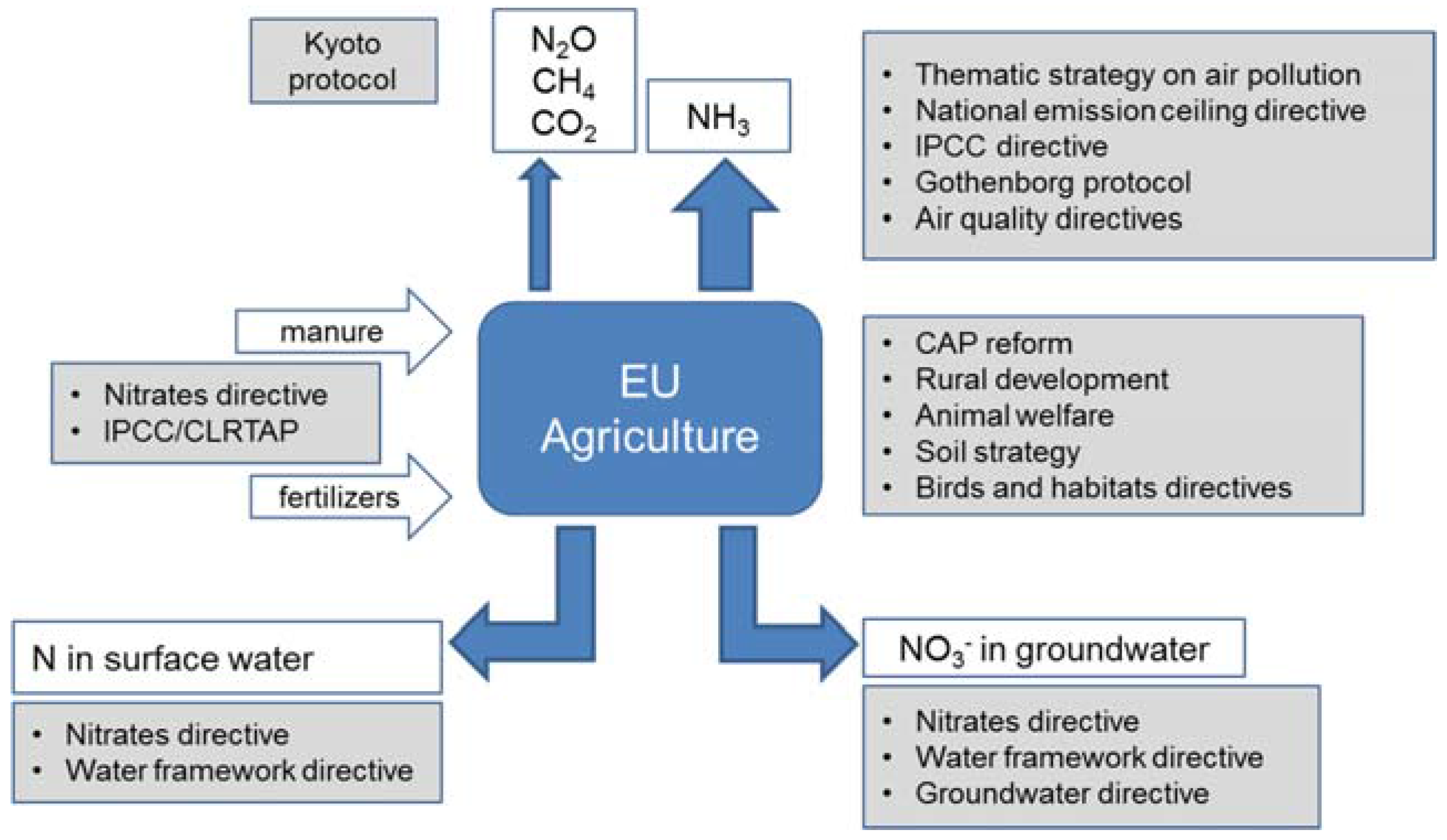 Horticulturae Free Full Text Nitrogen Related Diffuse Pollution
