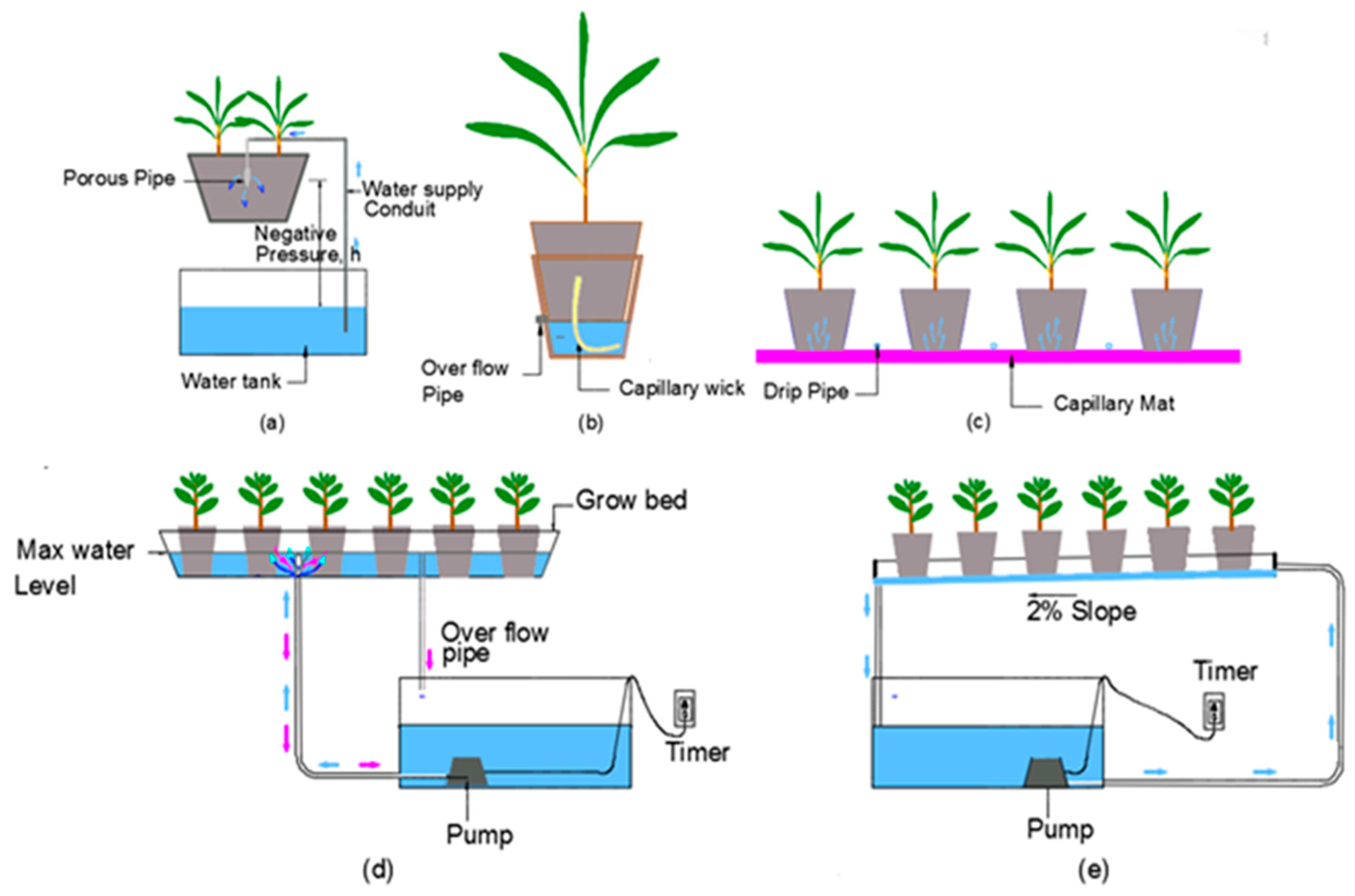 Horticulturae Free Full Text A Semi Systematic Review Of Capillary Irrigation The Benefits Limitations And Opportunities Html
