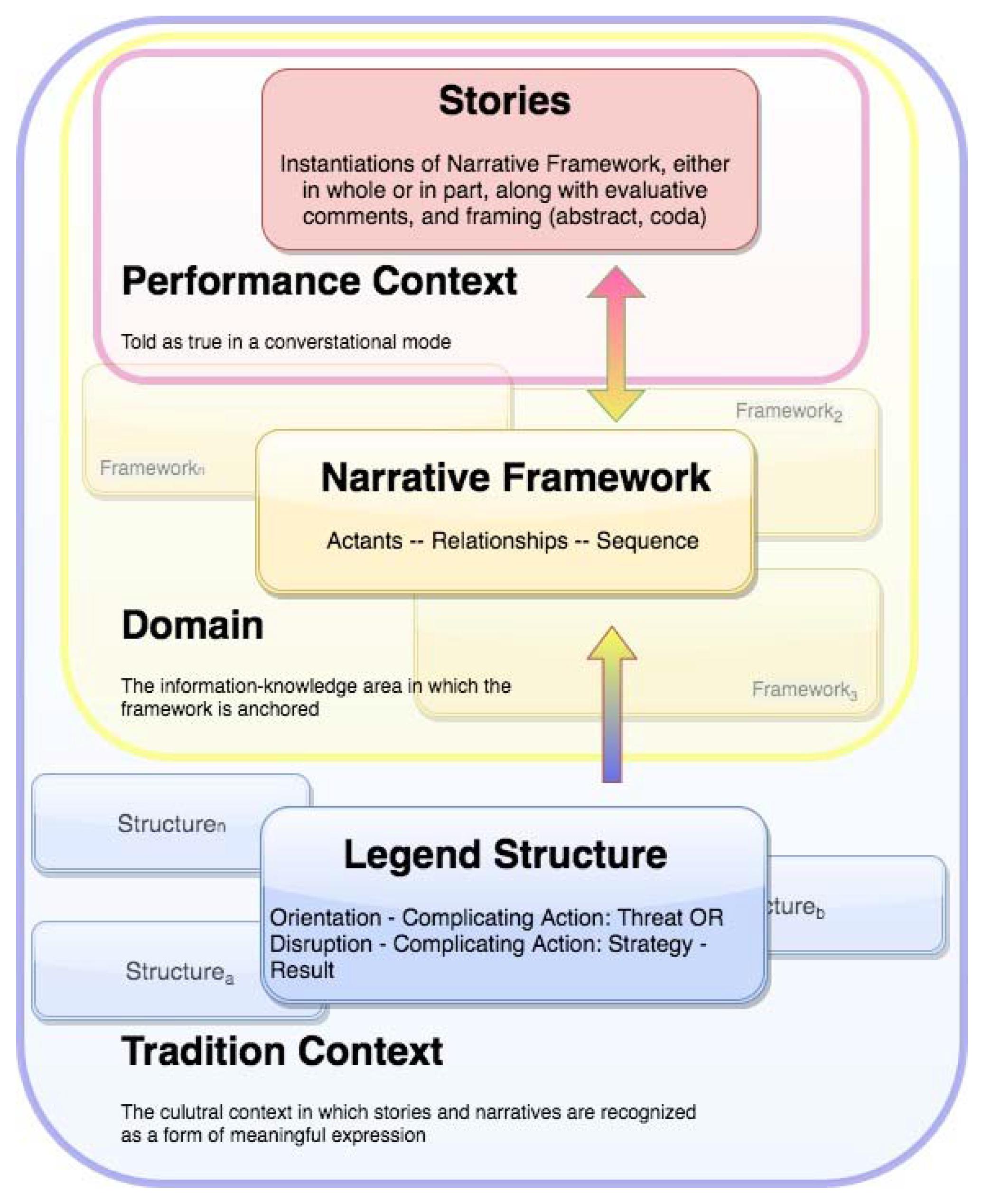 Humanities   Free Full-Text   Toward a Generative Model of Legend ...
