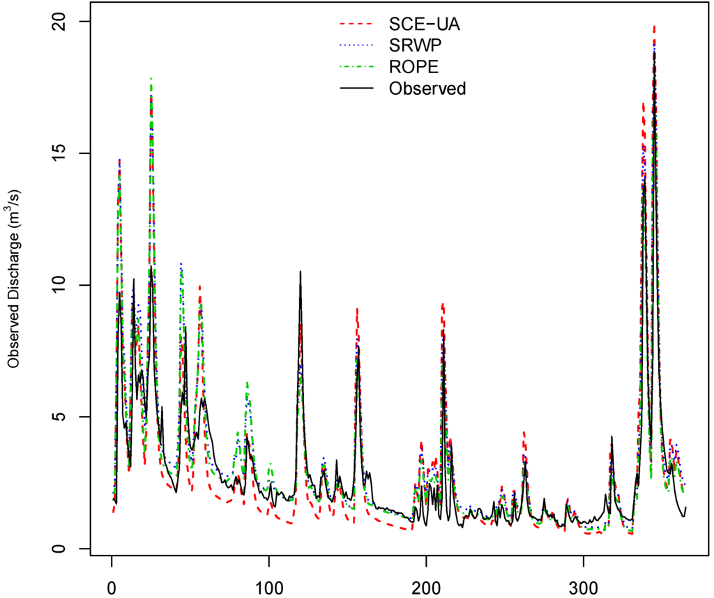 WRF-PDM: Prognostic approach for discharge prediction in ...