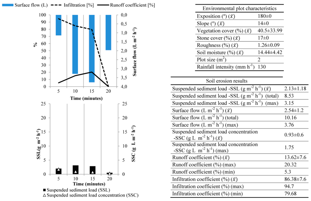 Hydrology | Special Issue : Rainfall Simulators as a tool in