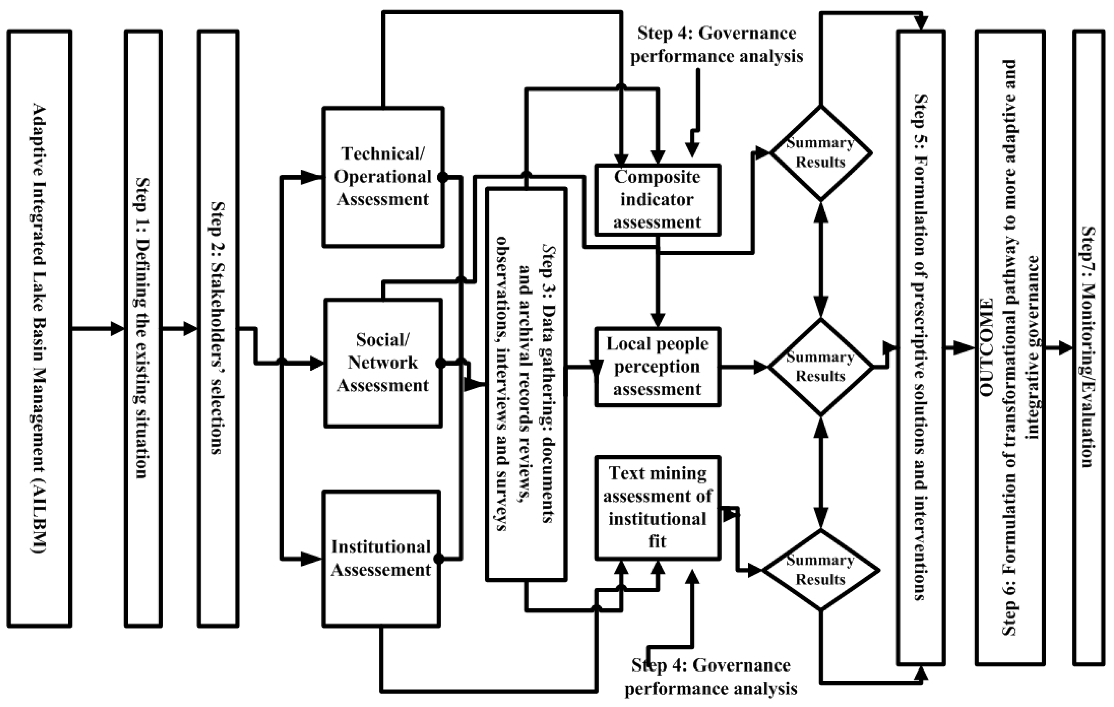 Hydrology | Free Full-Text | A Conceptual Framework for