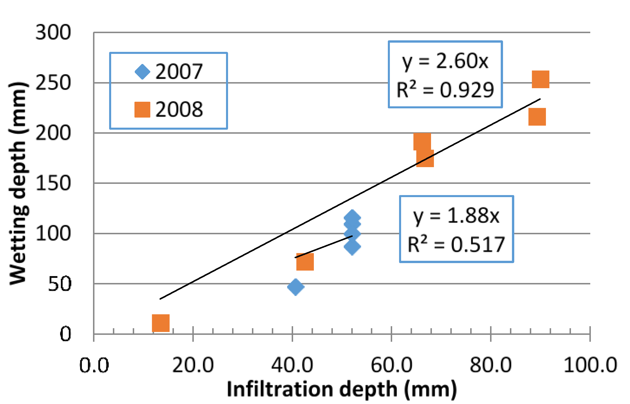 Hydrology | Free Full-Text | Determination of Watershed