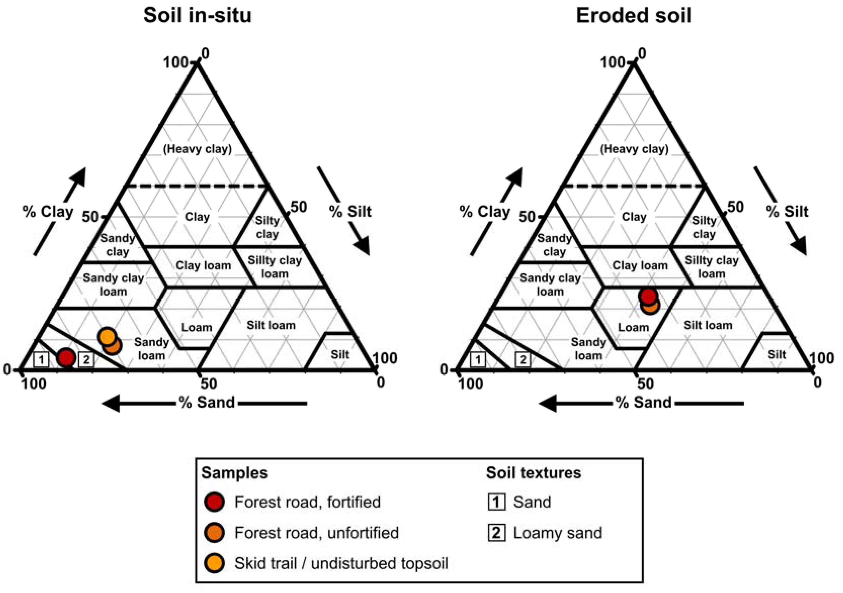 Hydrology free full text runoff and soil erosion assessment on no ccuart Image collections