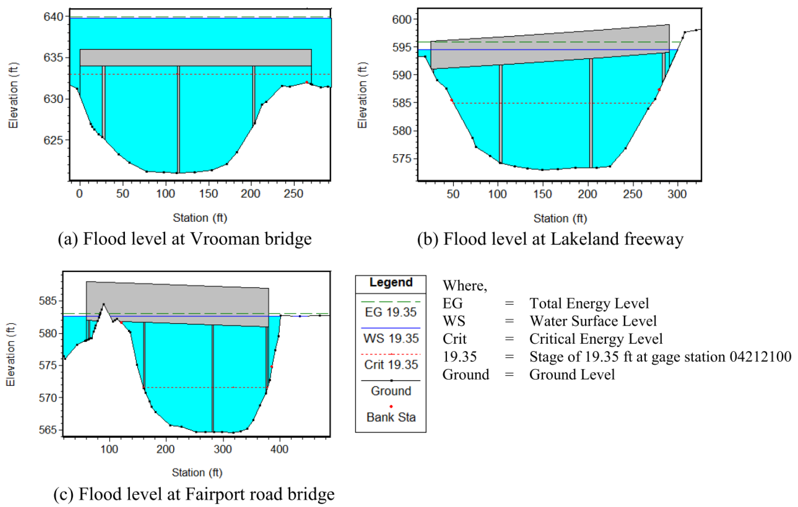 the hydrology of floods Evaluation additional hydrologic work begins with a flood frequency analysis developed for guidelines for evaluating hydrologic hazards 2.