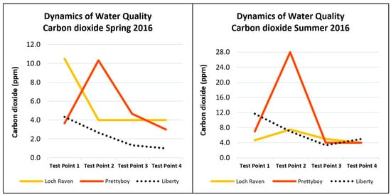 a study of water quality near Near realtime streamflow and lake level data - view near water availability report system - estimated streamflow and surface water a study of the magnitude.