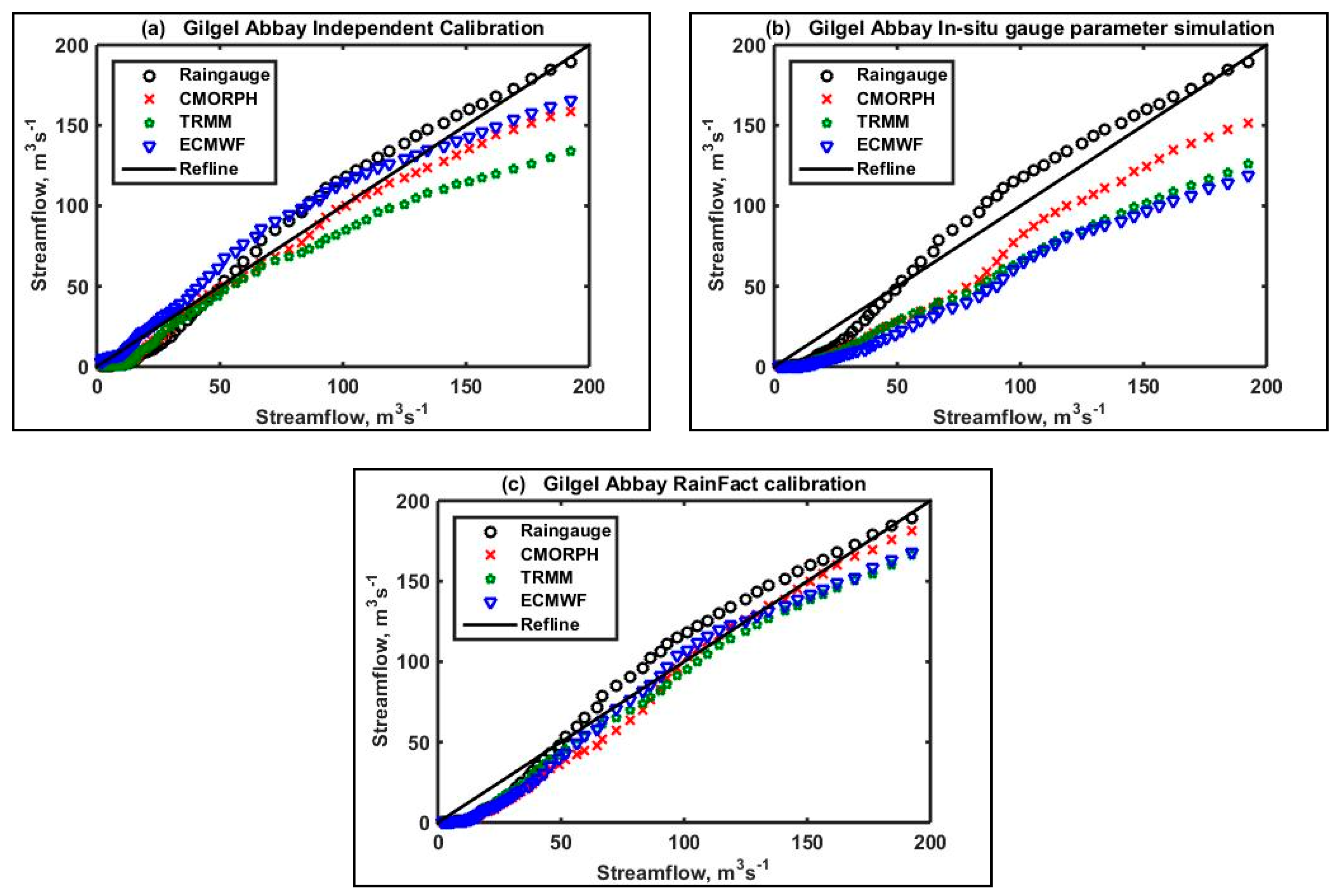 Bayesian methods in hydrologic modeling: A study of recent ...