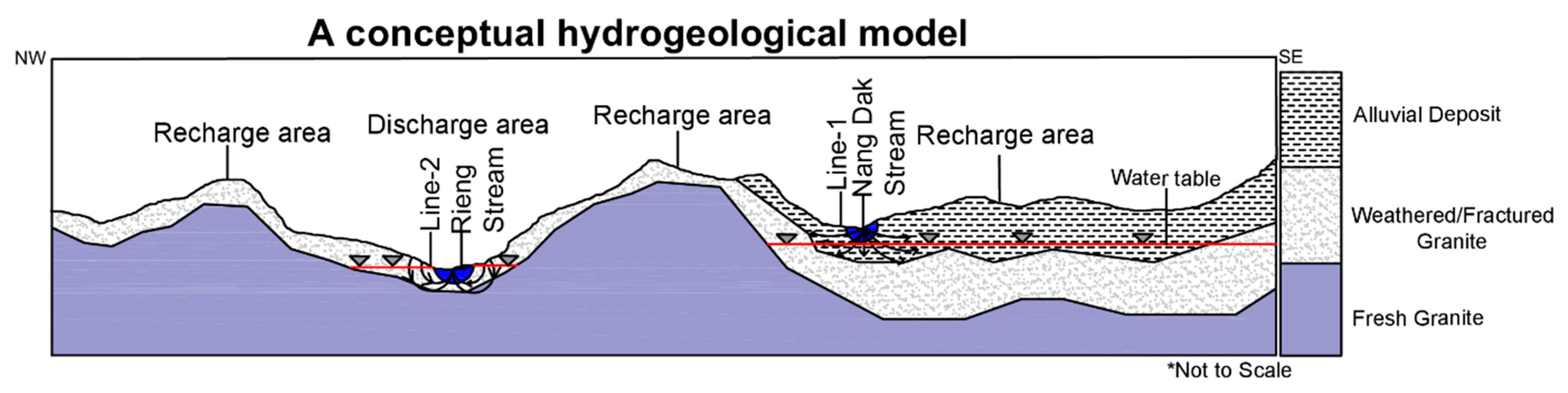 Hydrology | Free Full-Text | Seasonal Groundwater Recharge