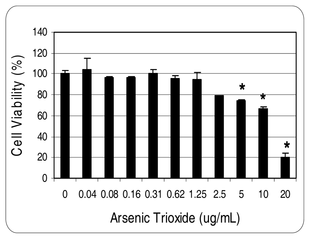 standard test methods for arsenic in Food safety: test kit could offer arsenic screening for rice producers in developing world  the gold standard of analysis is high-performance liquid  their method takes about an hour, and involves four steps first, the.