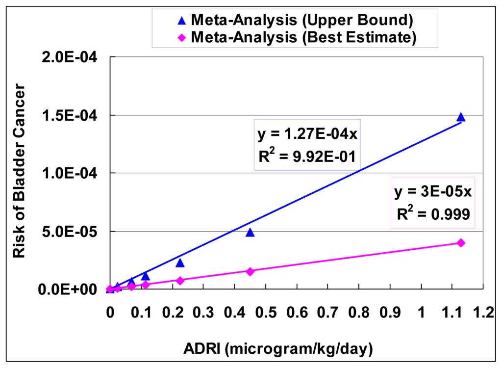 case control study odds ratio relative risk