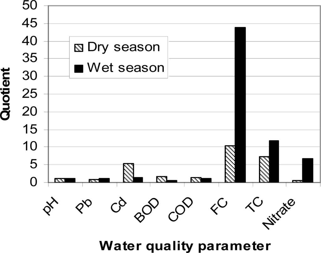 research papers on water quality index