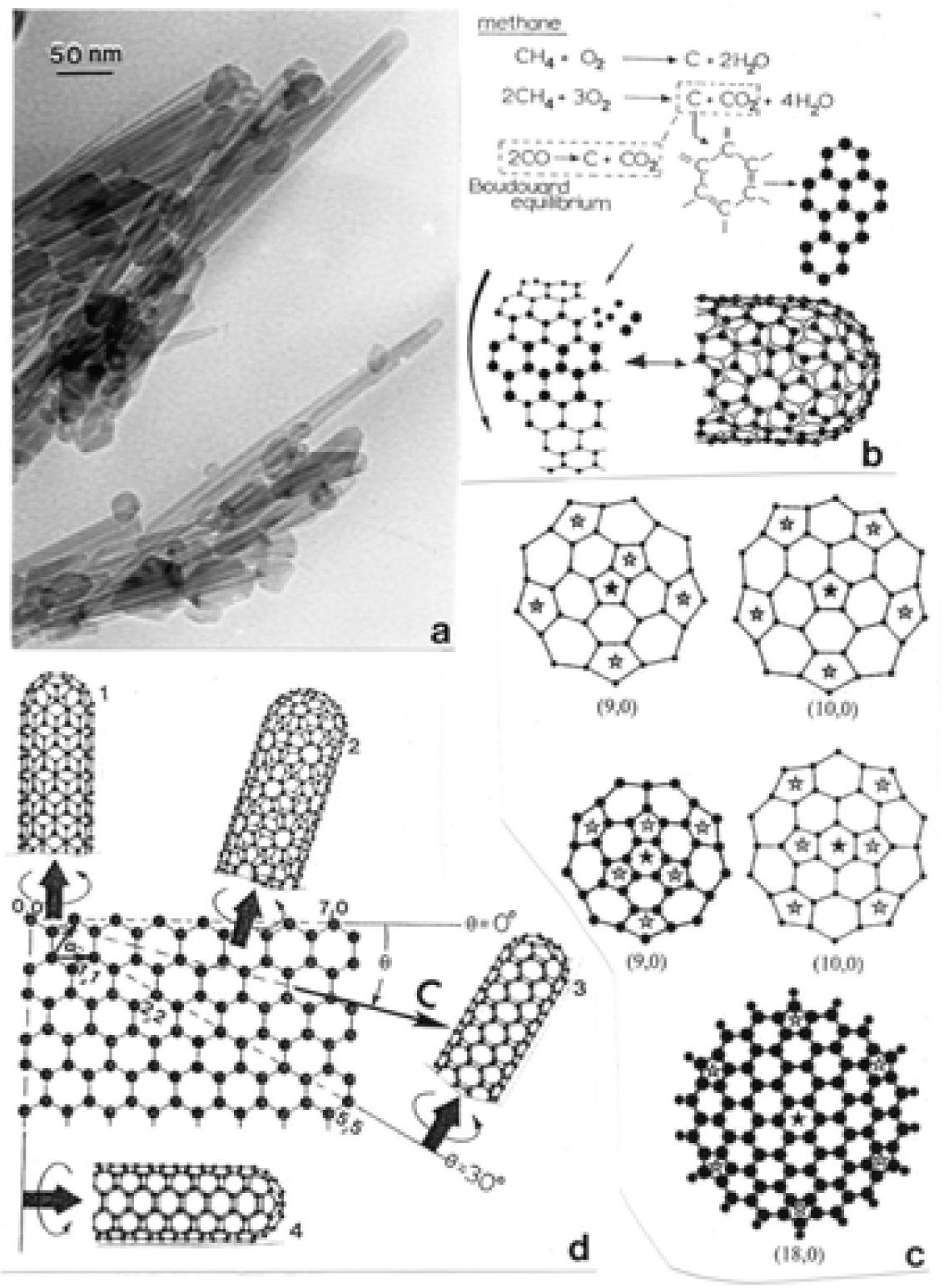 research paper carbon nanotubes pdf The scientific research and technological advancement in  in this paper, we use equilibrium md simulations  thermal conductivity of carbon nanotubes.
