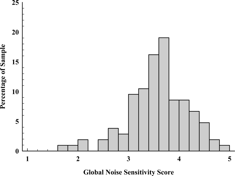 acute sensitivity to noise in adults