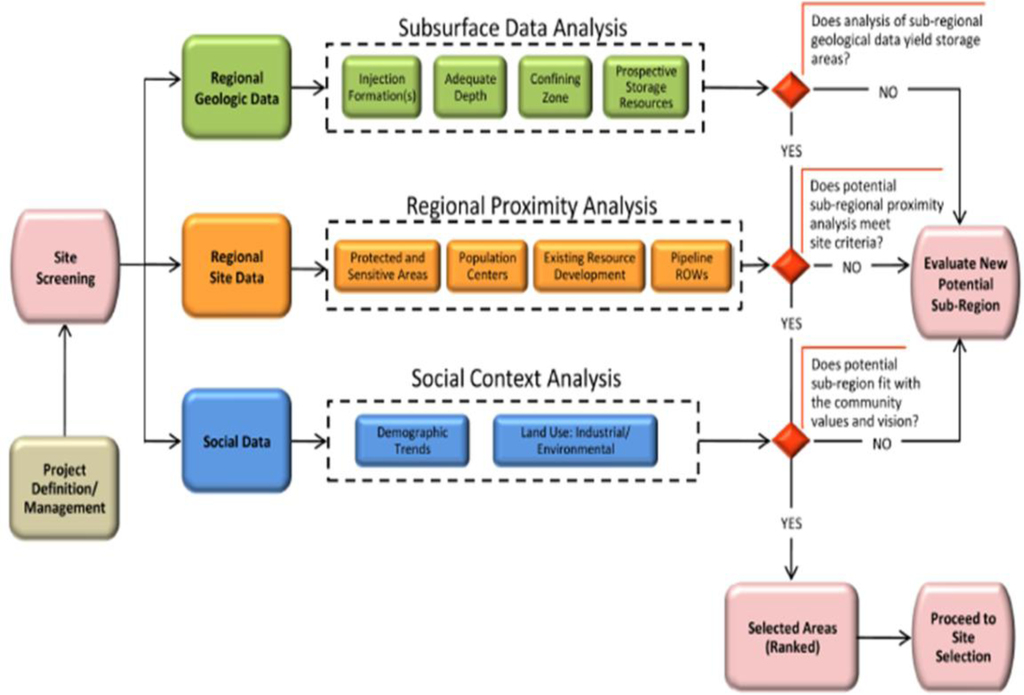 exploration petroleum seismic thesis 2d and 3d seismic and geostreamer data for oil exploration offshore mediterranean.
