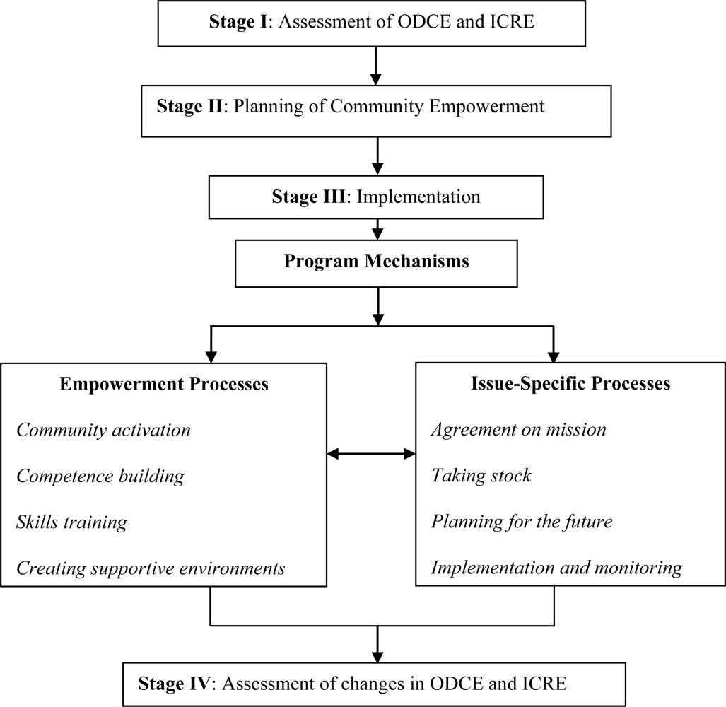 organizational security and expansion assessment essay It is likely then that development and utilization of readily available tools to  assess organizational climate will expand the evidence base and provide key.