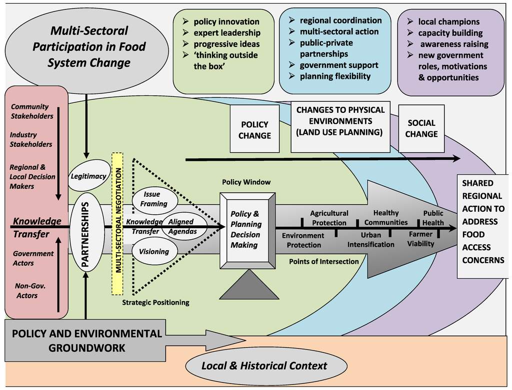 role government policy making Read this full essay on the role of government in policy making in order for an  agency or organization to function properly it must have policies and laws p.