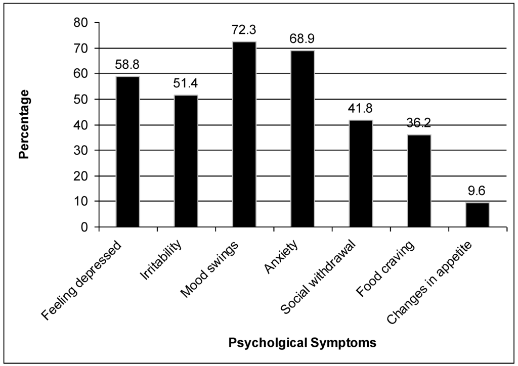 kap study for pms among Kap scores were higher among the younger age group (≤43 years old) and among those with healthcare-related work or education and increased with in- creasing levels of education.