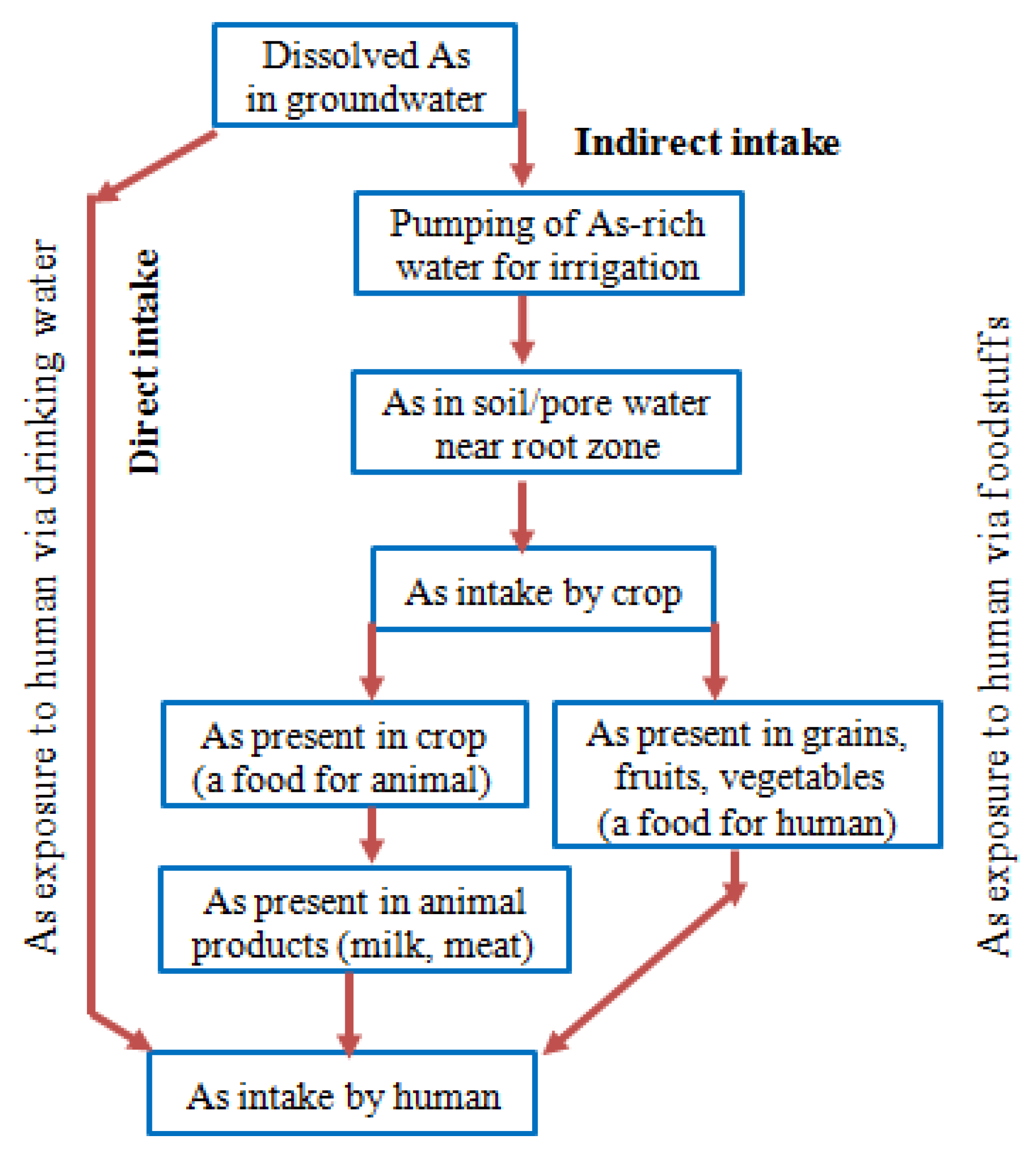 Knowledge of Arsenic in Drinking-water: Risks and Avoidance in Matlab, Bangladesh