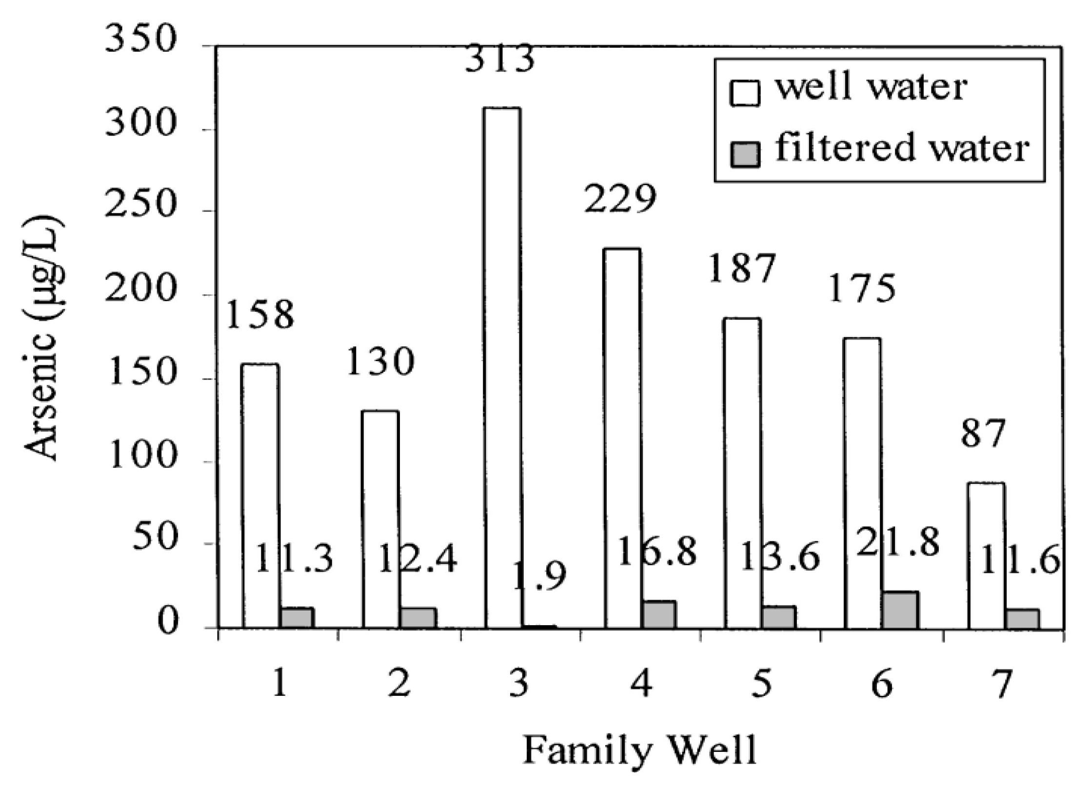 Ijerph free full text arsenic contaminated groundwater and its ijerph 10 00018 g005 1024 geenschuldenfo Gallery