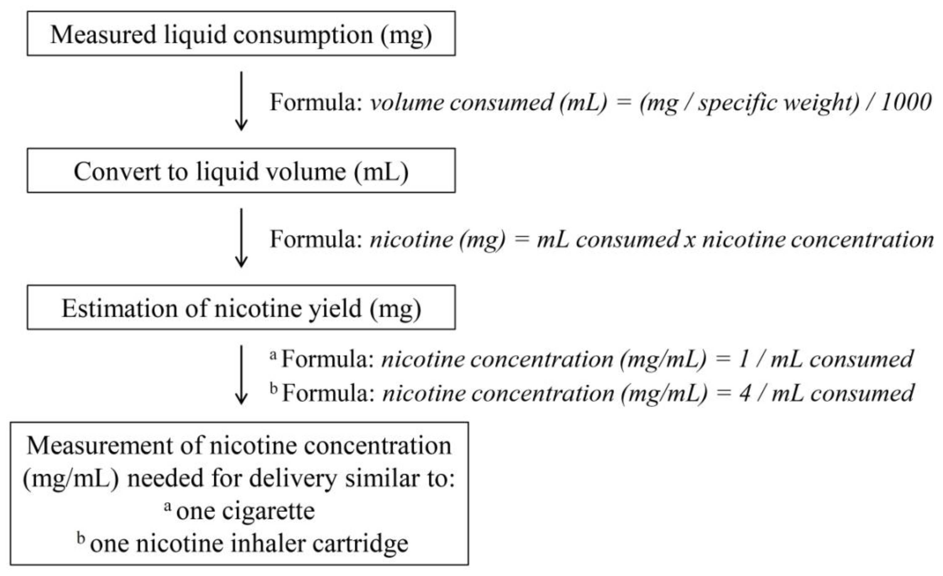 IJERPH Free FullText Evaluation Of Electronic Cigarette Use - Free invoices and estimates tobacco online store