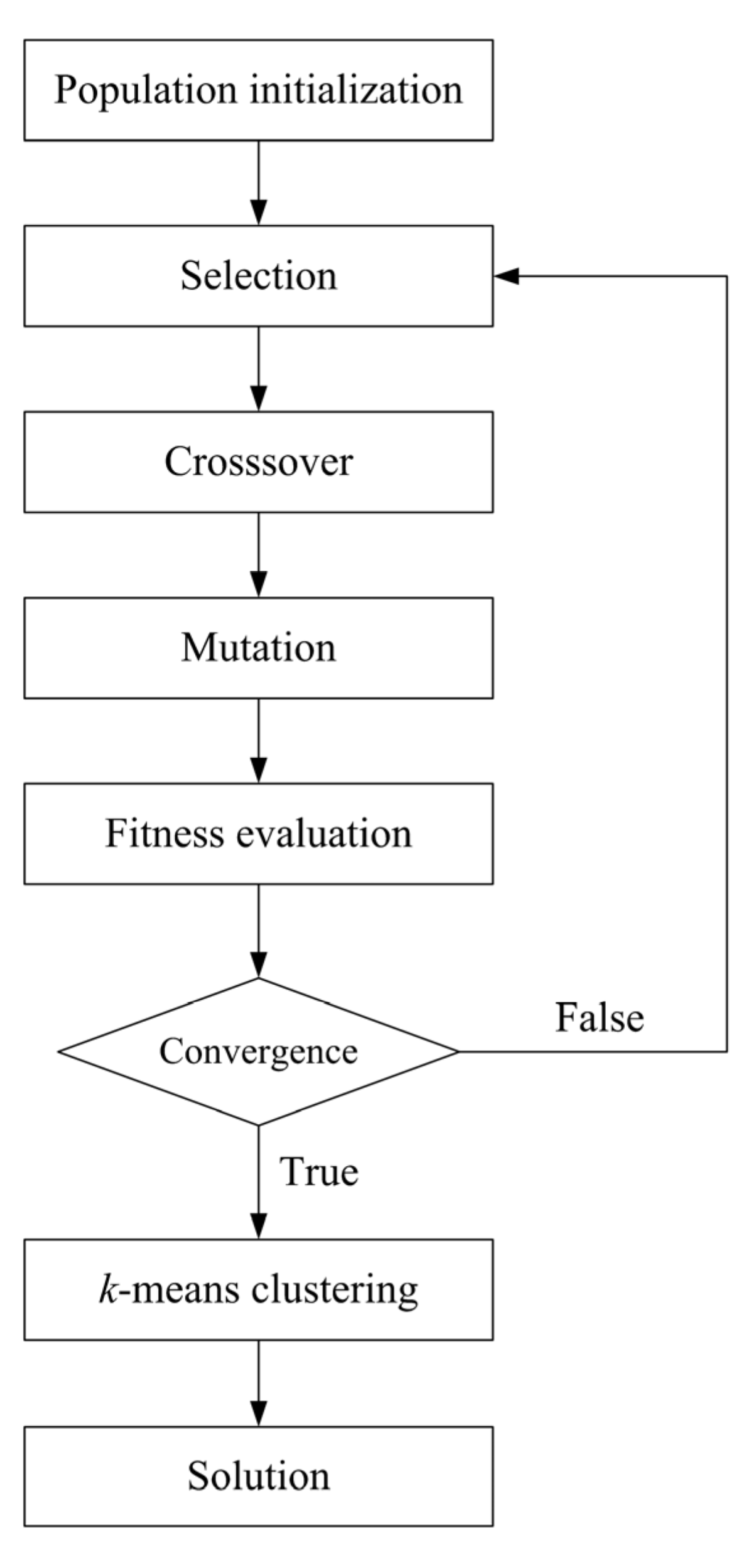 K Means Clustering Flowchart k-means clustering