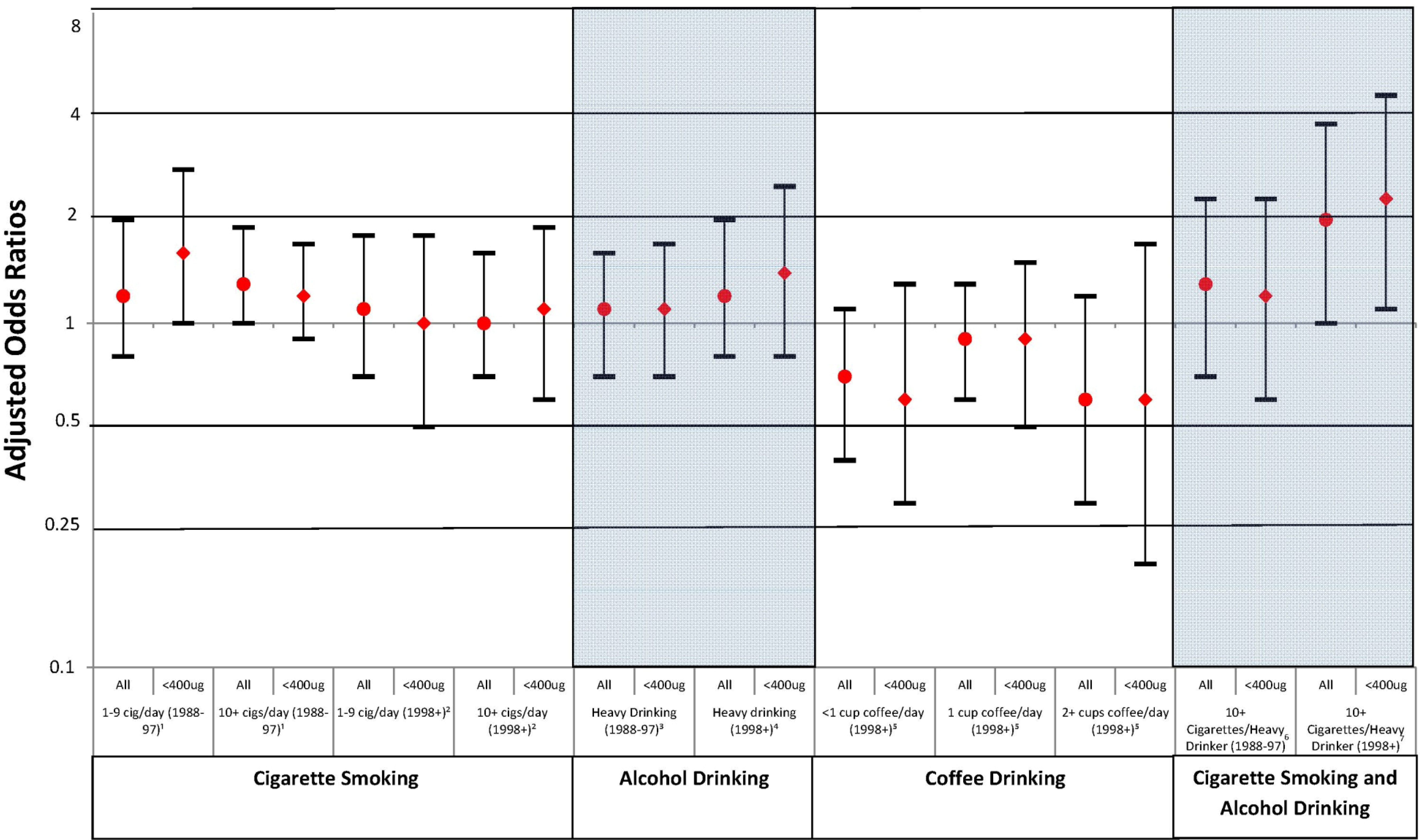 case control epidemiologic study involving self-reported alcohol consumption Alcohol and arrhythmias: a comprehensive review we have reviewed the major epidemiological studies undertaken self reported alcohol consumption.
